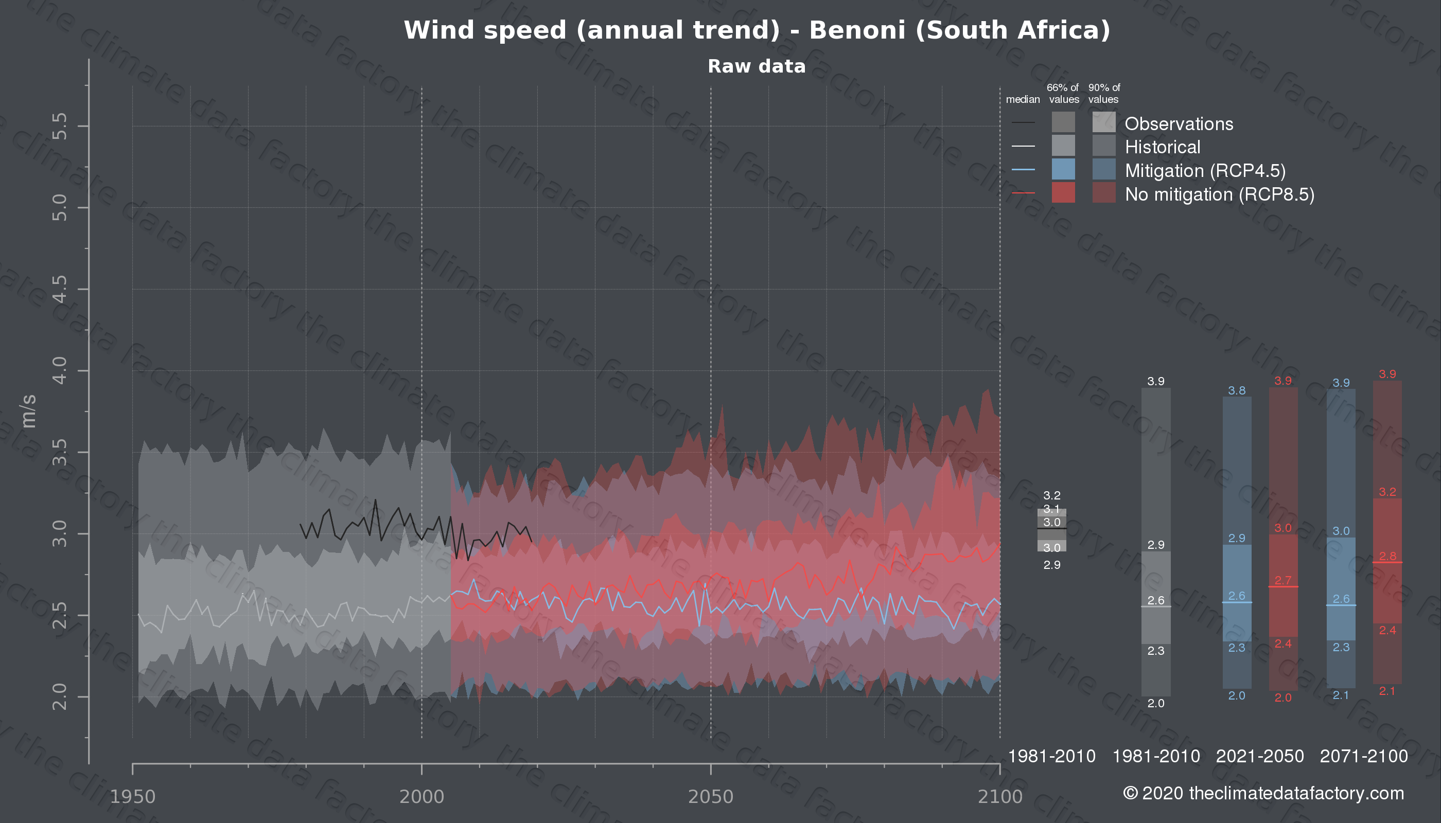 Graphic of projected wind speed for Benoni (South Africa) under two climate change mitigation policy scenarios (RCP4.5, RCP8.5). Represented climate data are raw data from IPCC models. https://theclimatedatafactory.com