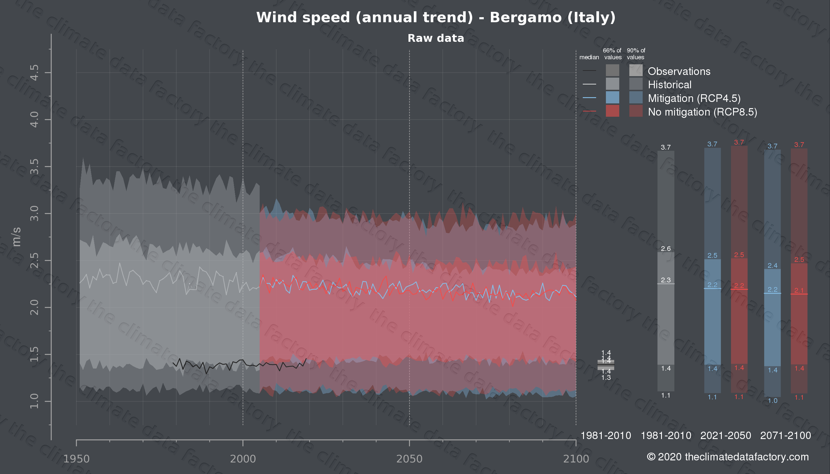 Graphic of projected wind speed for Bergamo (Italy) under two climate change mitigation policy scenarios (RCP4.5, RCP8.5). Represented climate data are raw data from IPCC models. https://theclimatedatafactory.com
