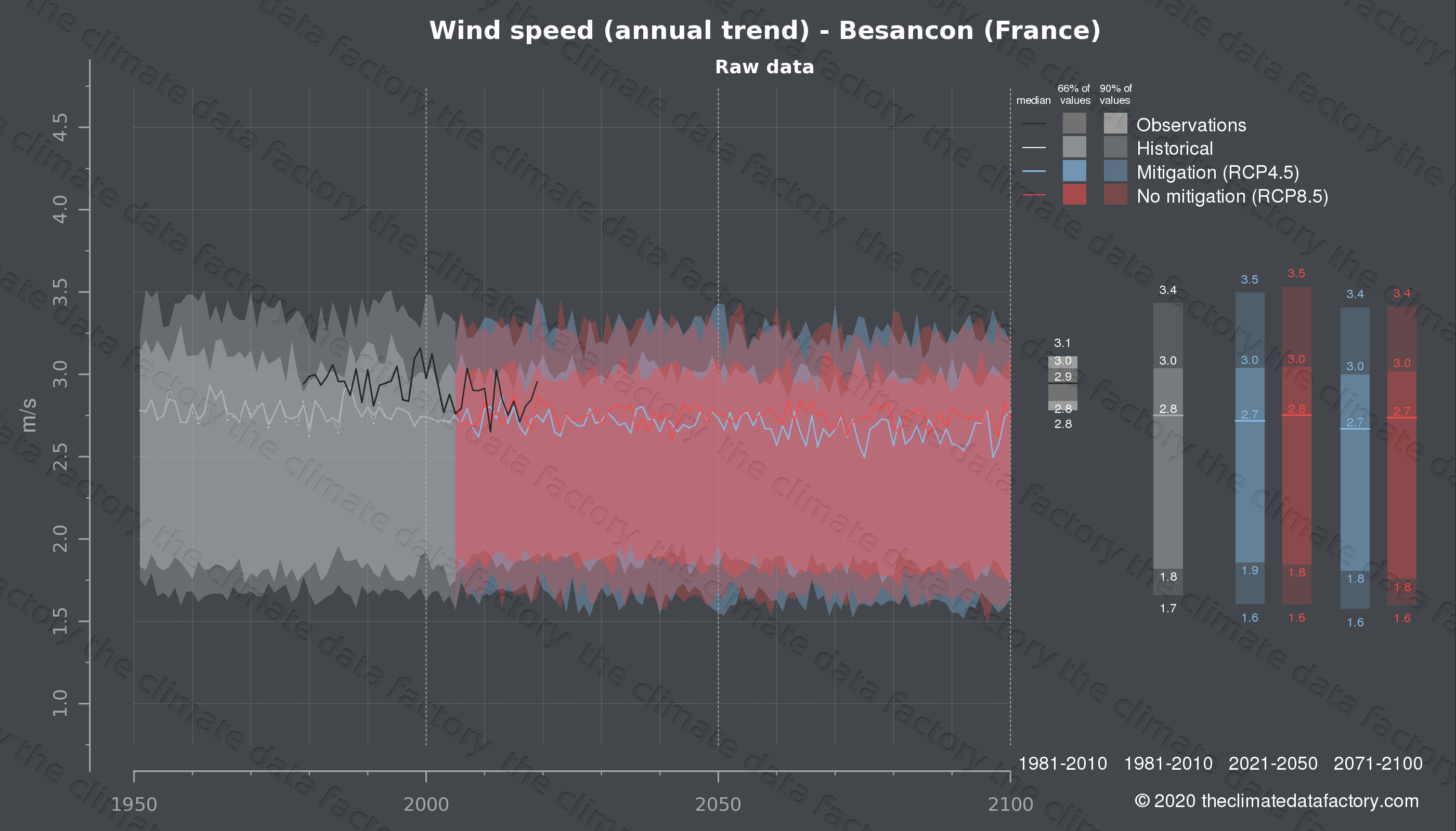Graphic of projected wind speed for Besancon (France) under two climate change mitigation policy scenarios (RCP4.5, RCP8.5). Represented climate data are raw data from IPCC models. https://theclimatedatafactory.com