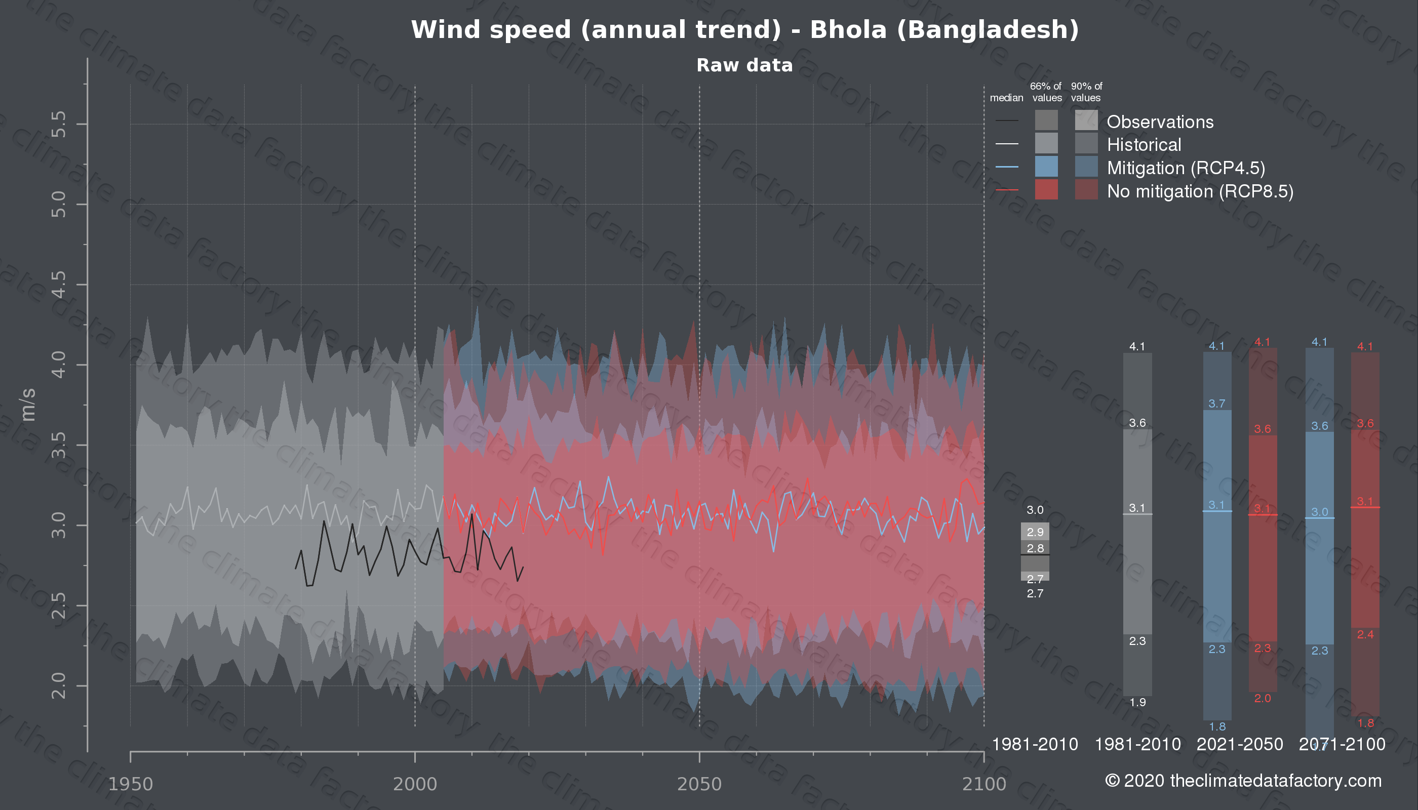 Graphic of projected wind speed for Bhola (Bangladesh) under two climate change mitigation policy scenarios (RCP4.5, RCP8.5). Represented climate data are raw data from IPCC models. https://theclimatedatafactory.com