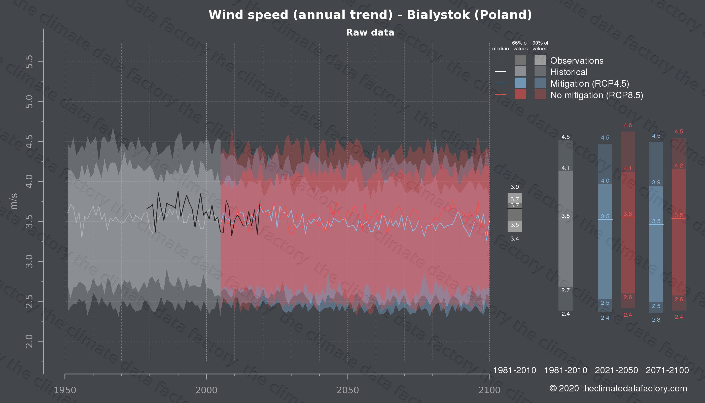 Graphic of projected wind speed for Bialystok (Poland) under two climate change mitigation policy scenarios (RCP4.5, RCP8.5). Represented climate data are raw data from IPCC models. https://theclimatedatafactory.com