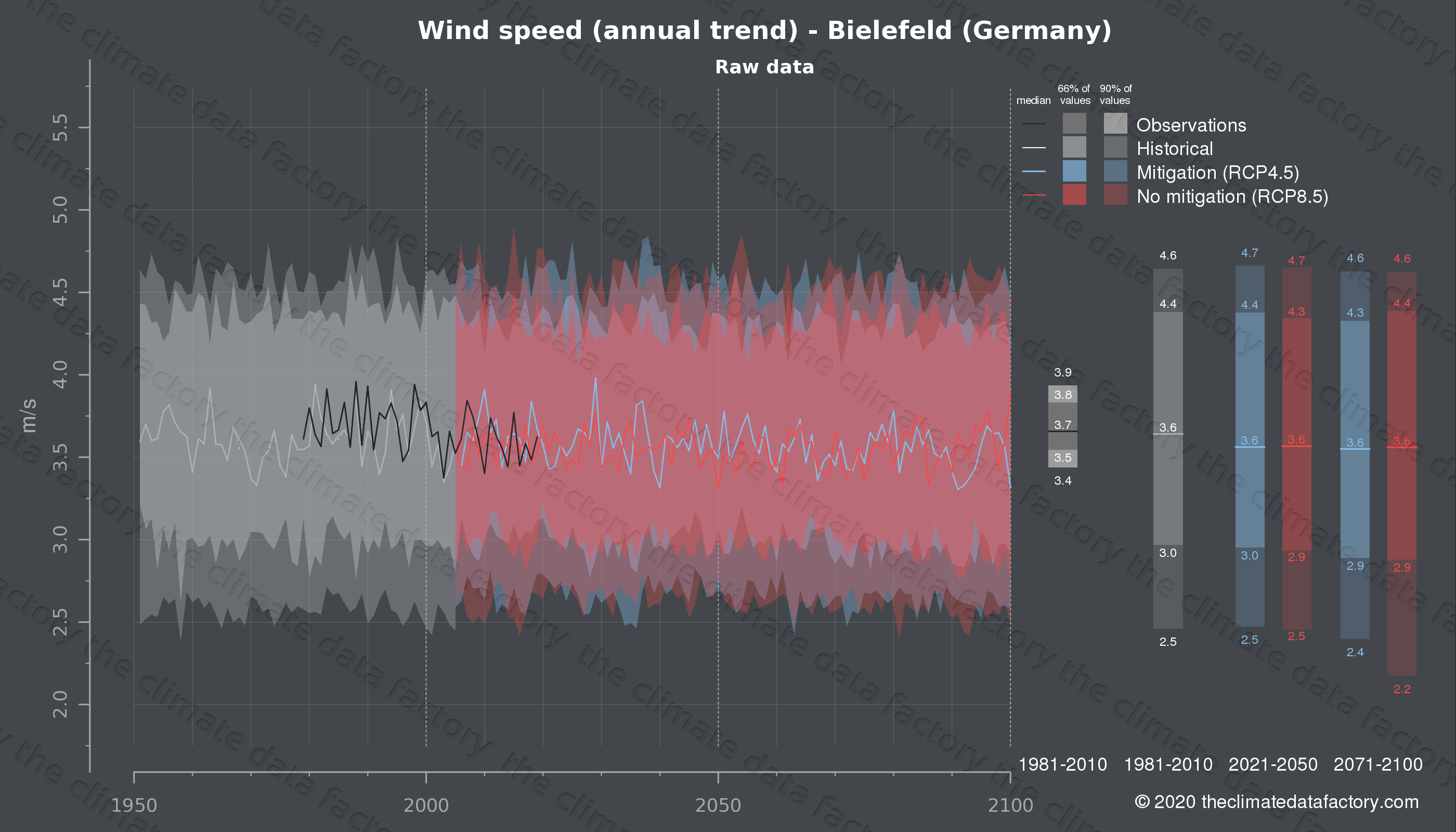 Graphic of projected wind speed for Bielefeld (Germany) under two climate change mitigation policy scenarios (RCP4.5, RCP8.5). Represented climate data are raw data from IPCC models. https://theclimatedatafactory.com