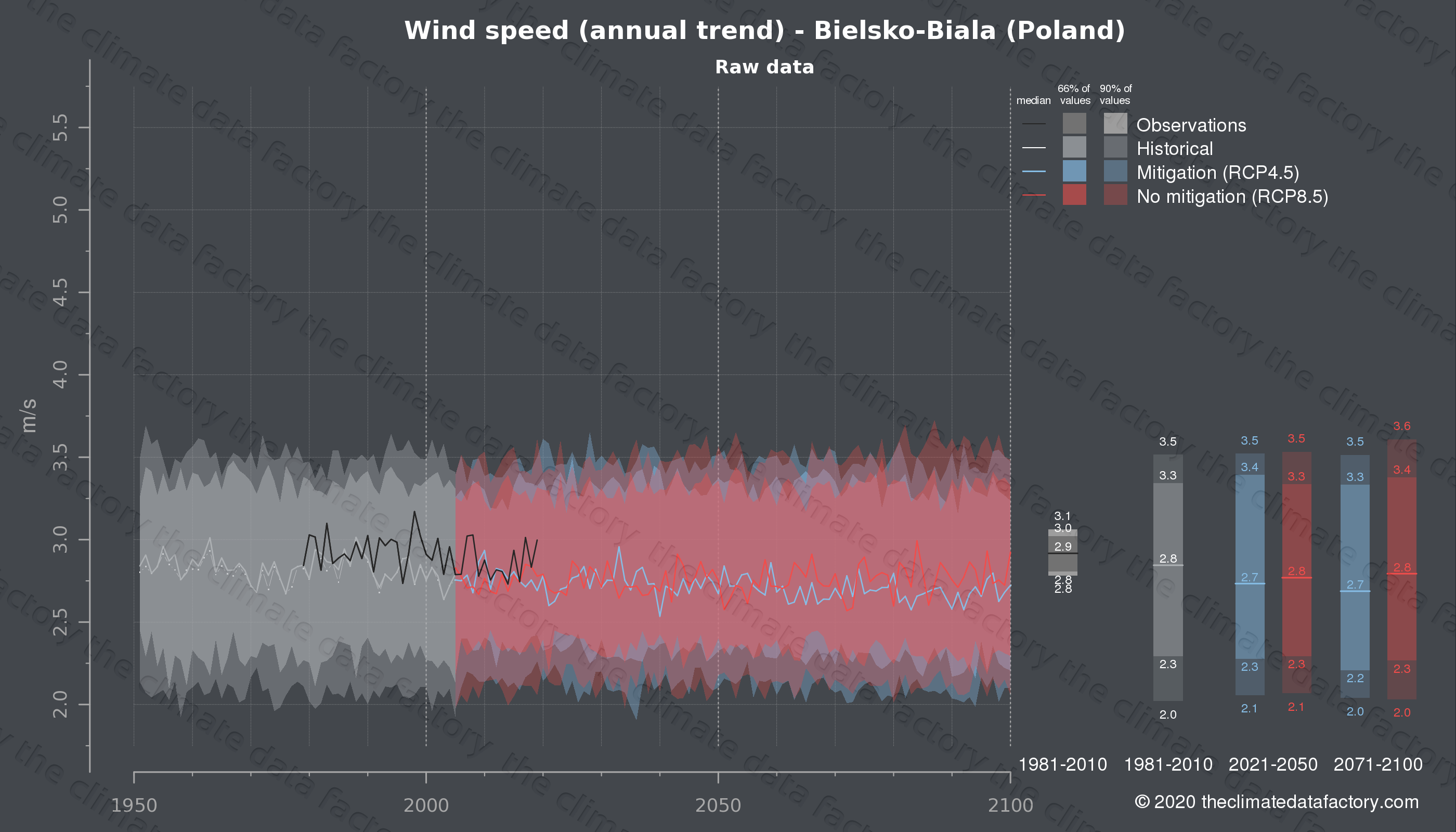 Graphic of projected wind speed for Bielsko-Biala (Poland) under two climate change mitigation policy scenarios (RCP4.5, RCP8.5). Represented climate data are raw data from IPCC models. https://theclimatedatafactory.com