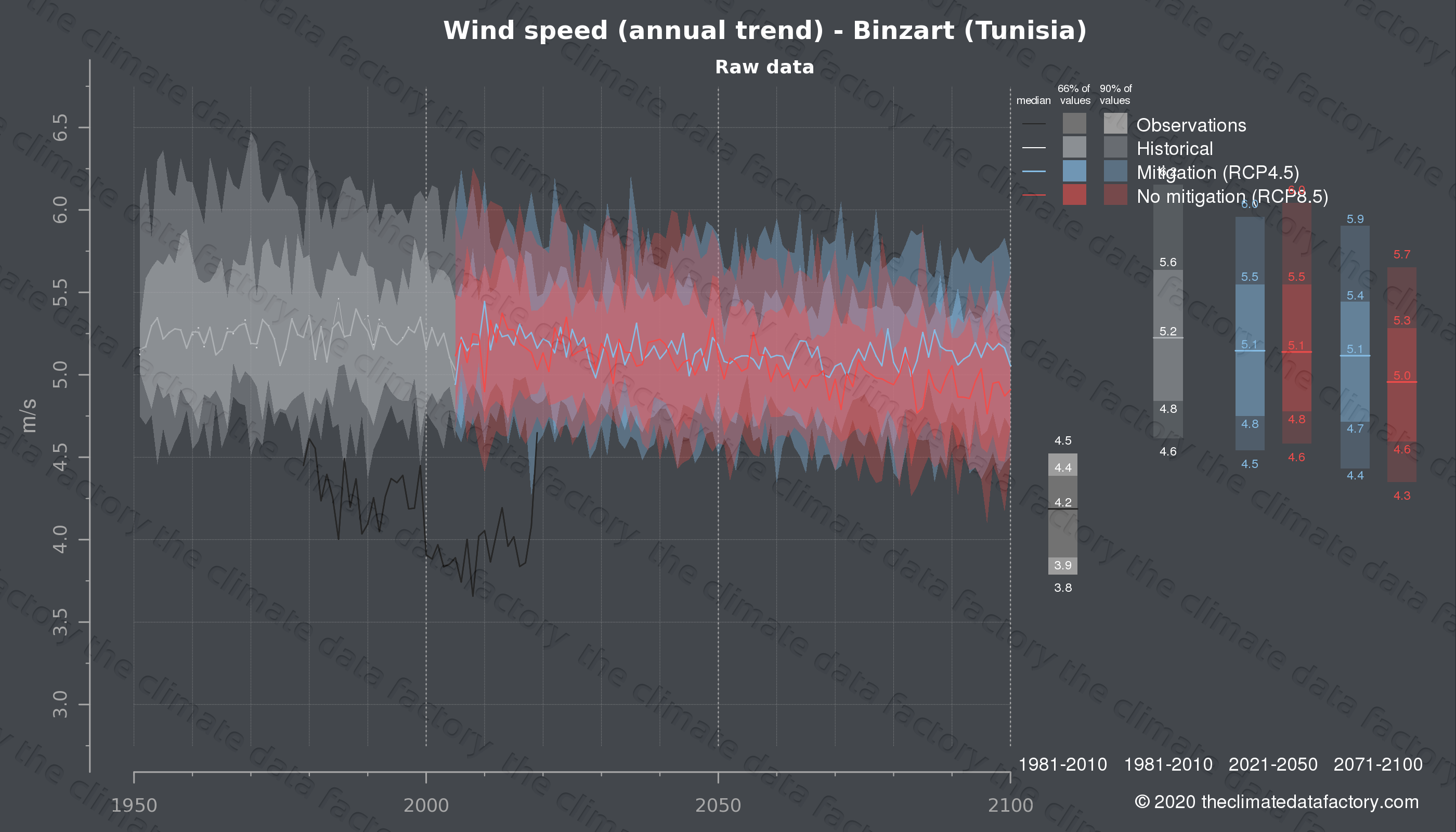 Graphic of projected wind speed for Binzart (Tunisia) under two climate change mitigation policy scenarios (RCP4.5, RCP8.5). Represented climate data are raw data from IPCC models. https://theclimatedatafactory.com