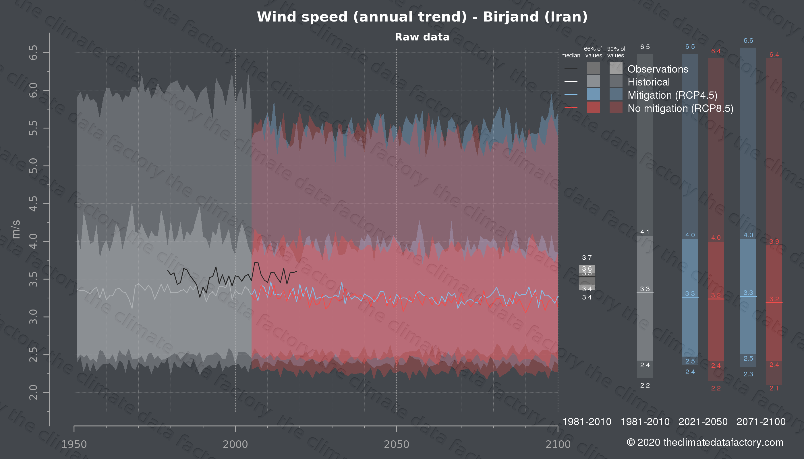 Graphic of projected wind speed for Birjand (Iran) under two climate change mitigation policy scenarios (RCP4.5, RCP8.5). Represented climate data are raw data from IPCC models. https://theclimatedatafactory.com
