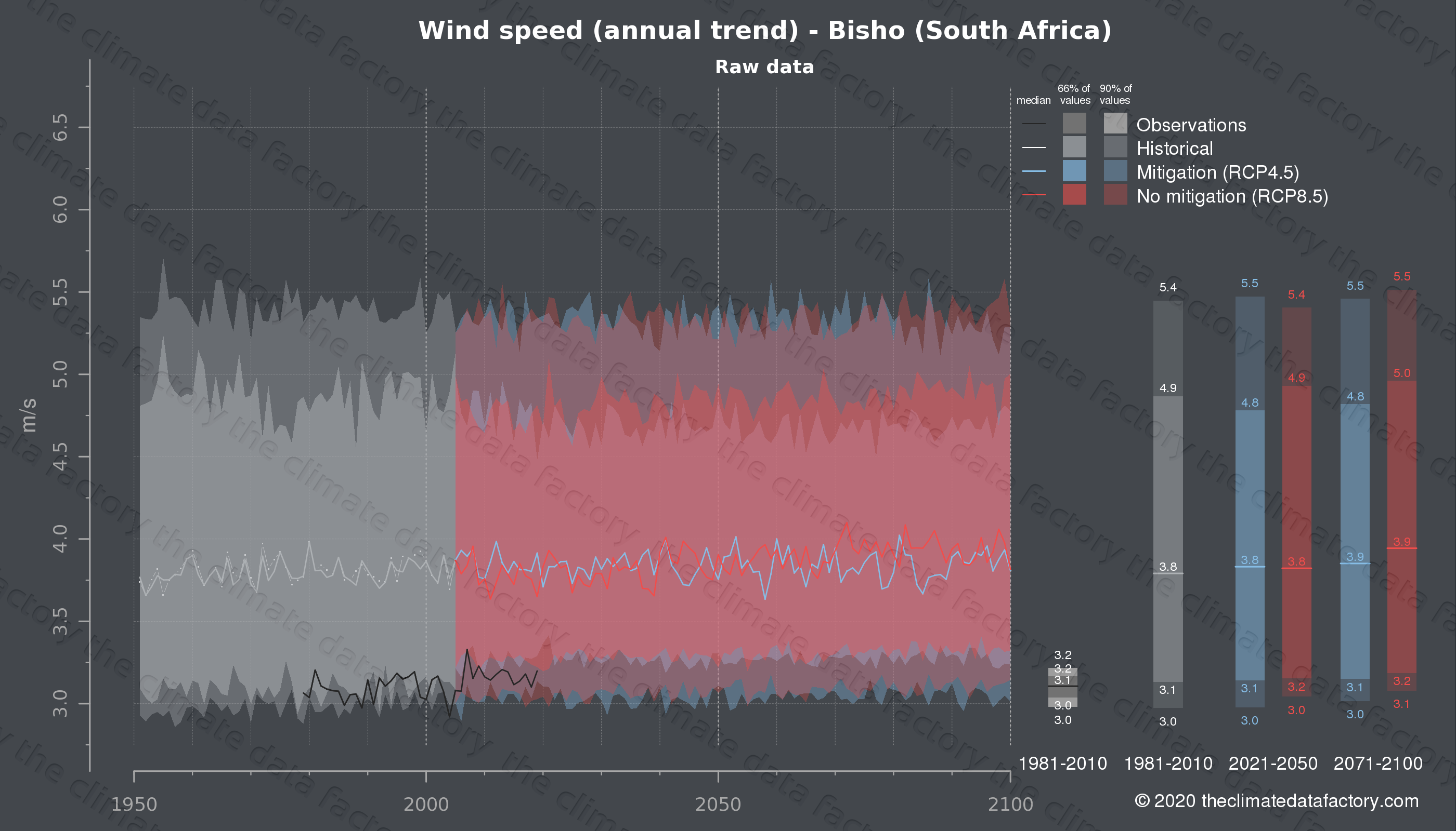 Graphic of projected wind speed for Bisho (South Africa) under two climate change mitigation policy scenarios (RCP4.5, RCP8.5). Represented climate data are raw data from IPCC models. https://theclimatedatafactory.com
