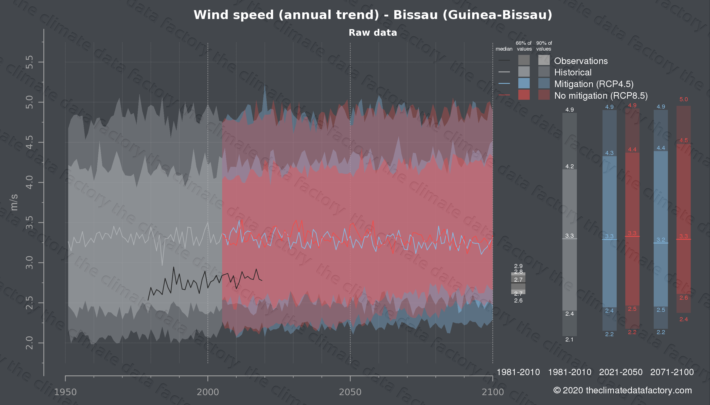 Graphic of projected wind speed for Bissau (Guinea-Bissau) under two climate change mitigation policy scenarios (RCP4.5, RCP8.5). Represented climate data are raw data from IPCC models. https://theclimatedatafactory.com