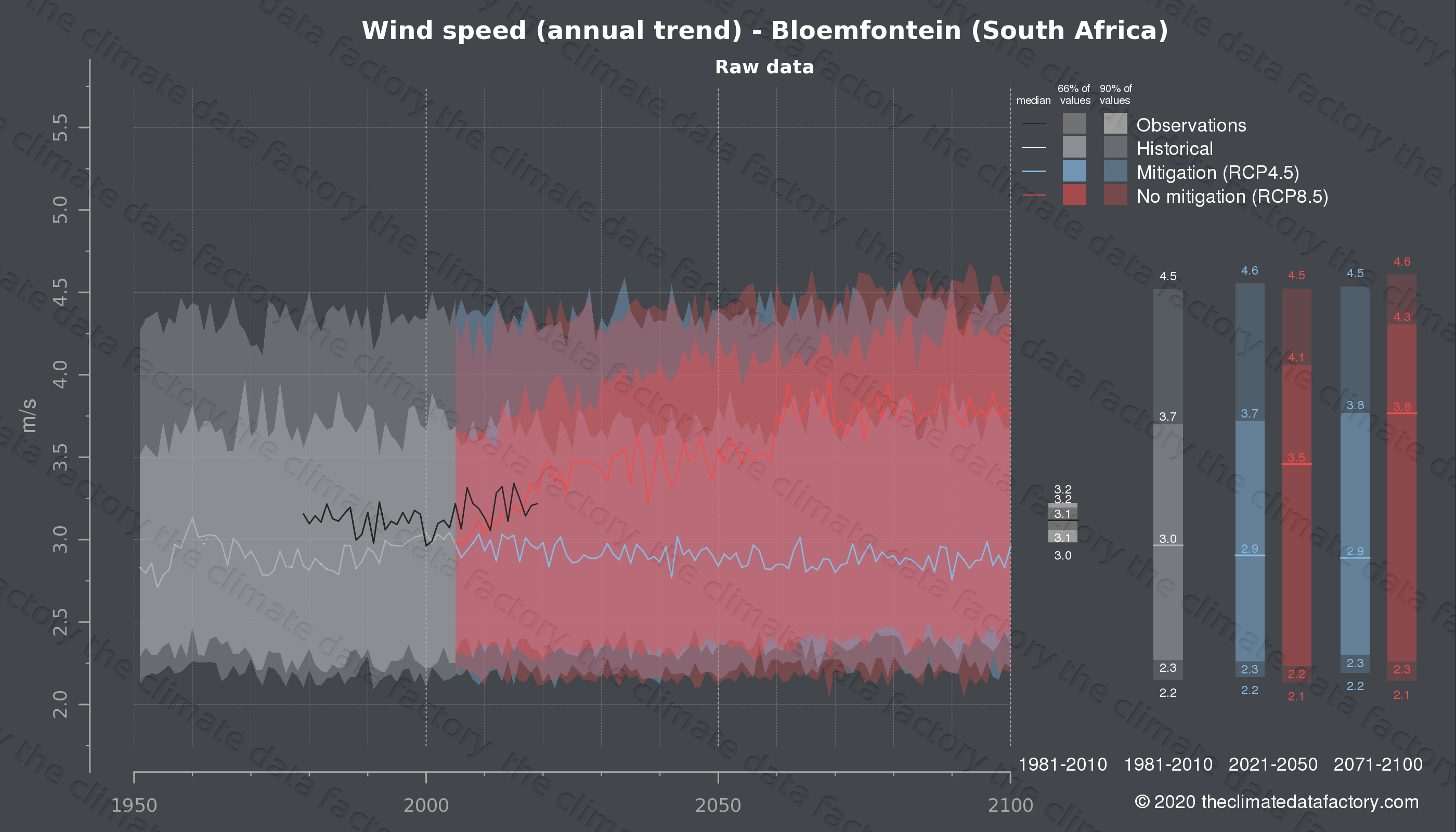 Graphic of projected wind speed for Bloemfontein (South Africa) under two climate change mitigation policy scenarios (RCP4.5, RCP8.5). Represented climate data are raw data from IPCC models. https://theclimatedatafactory.com