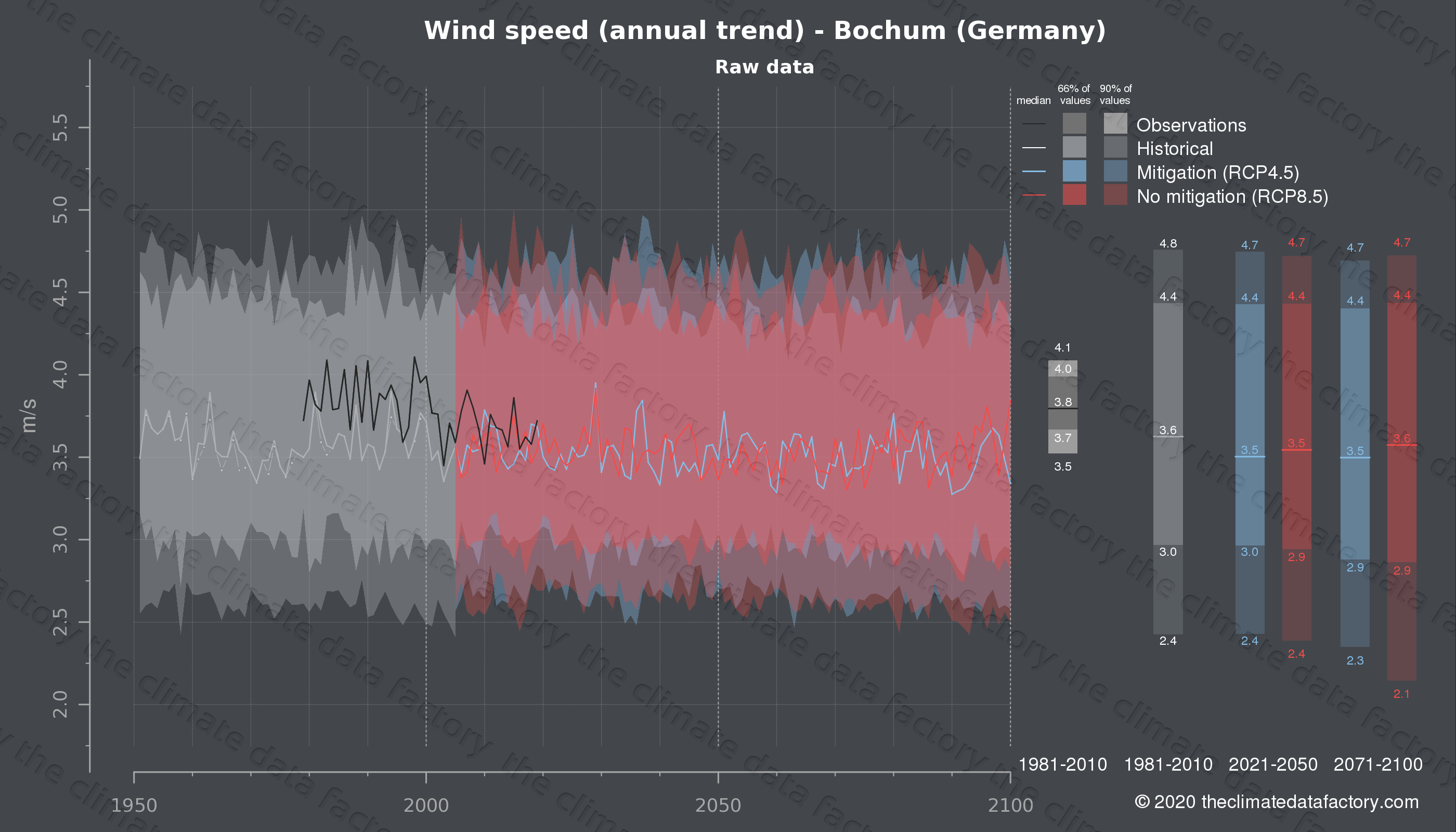 Graphic of projected wind speed for Bochum (Germany) under two climate change mitigation policy scenarios (RCP4.5, RCP8.5). Represented climate data are raw data from IPCC models. https://theclimatedatafactory.com