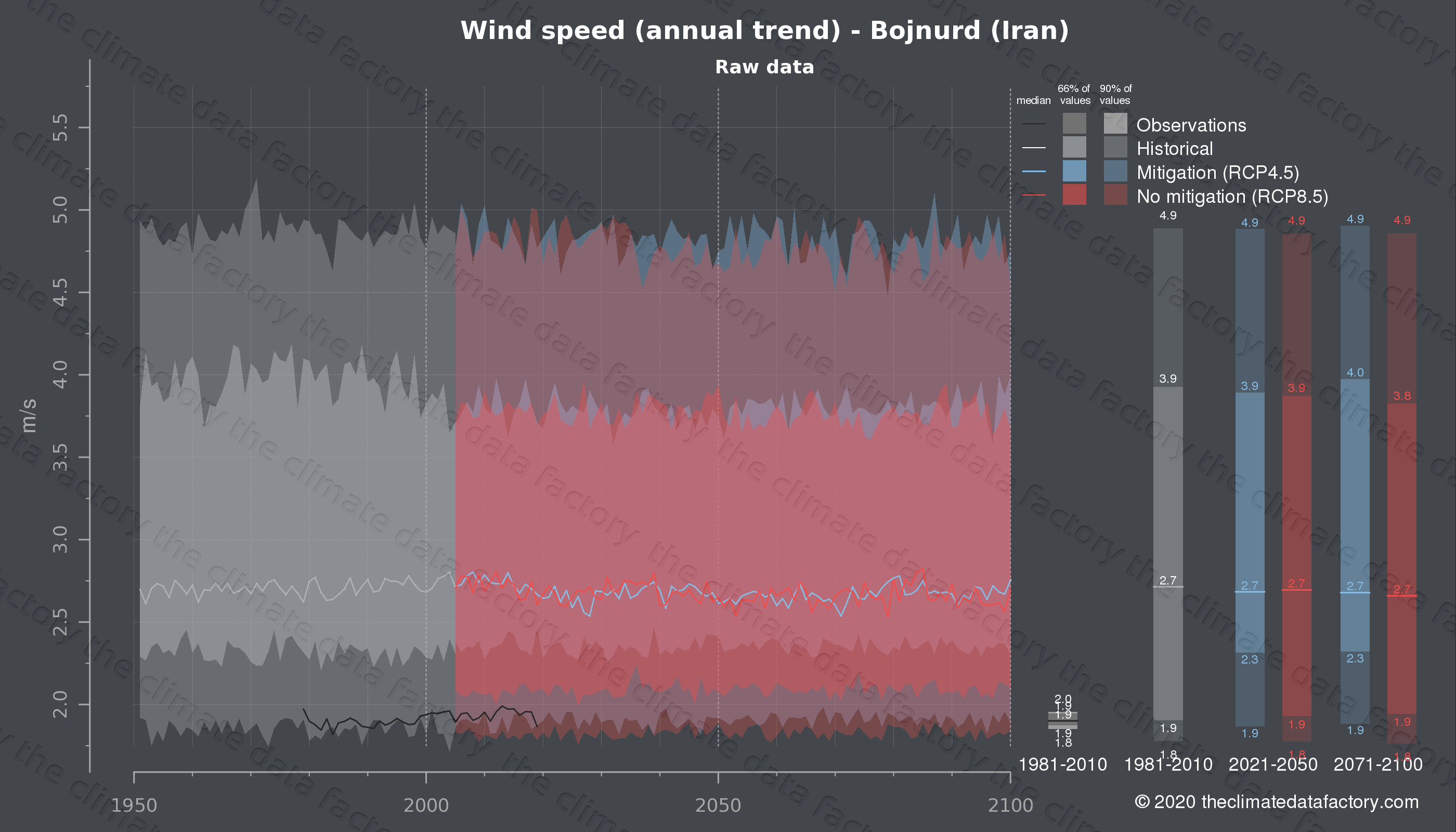Graphic of projected wind speed for Bojnurd (Iran) under two climate change mitigation policy scenarios (RCP4.5, RCP8.5). Represented climate data are raw data from IPCC models. https://theclimatedatafactory.com