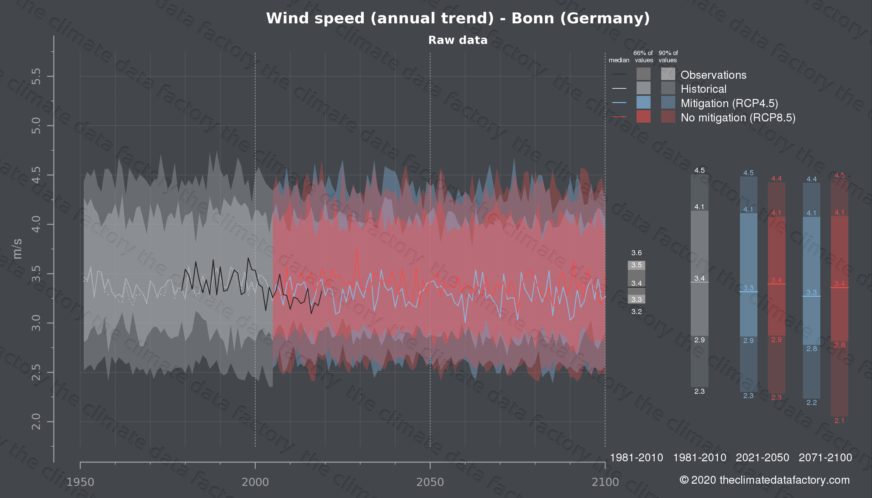 Graphic of projected wind speed for Bonn (Germany) under two climate change mitigation policy scenarios (RCP4.5, RCP8.5). Represented climate data are raw data from IPCC models. https://theclimatedatafactory.com