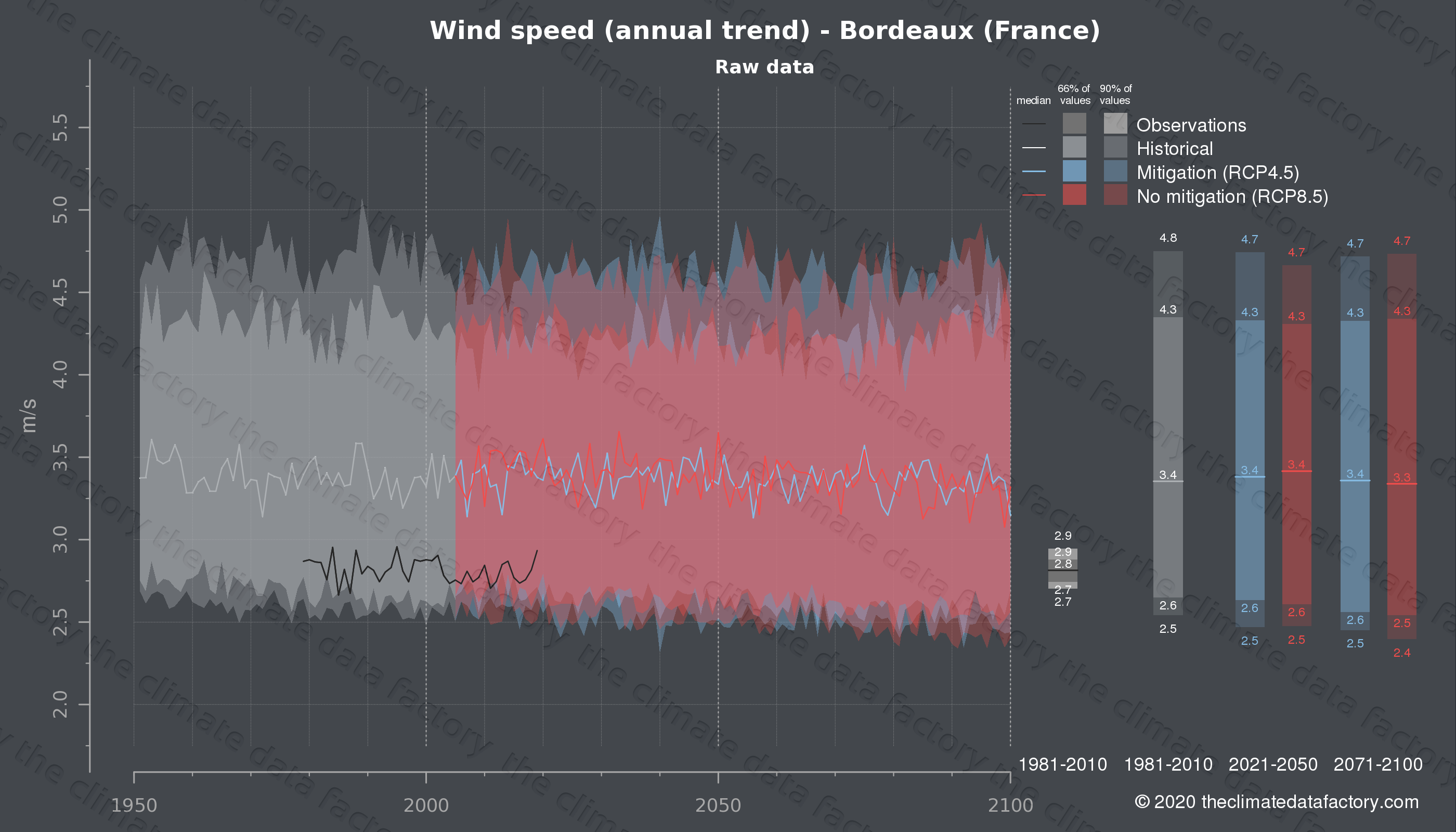 Graphic of projected wind speed for Bordeaux (France) under two climate change mitigation policy scenarios (RCP4.5, RCP8.5). Represented climate data are raw data from IPCC models. https://theclimatedatafactory.com