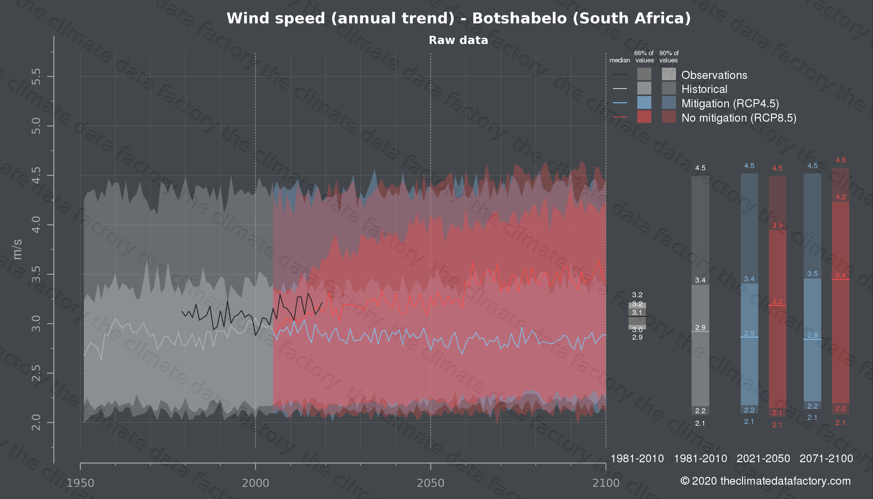 Graphic of projected wind speed for Botshabelo (South Africa) under two climate change mitigation policy scenarios (RCP4.5, RCP8.5). Represented climate data are raw data from IPCC models. https://theclimatedatafactory.com