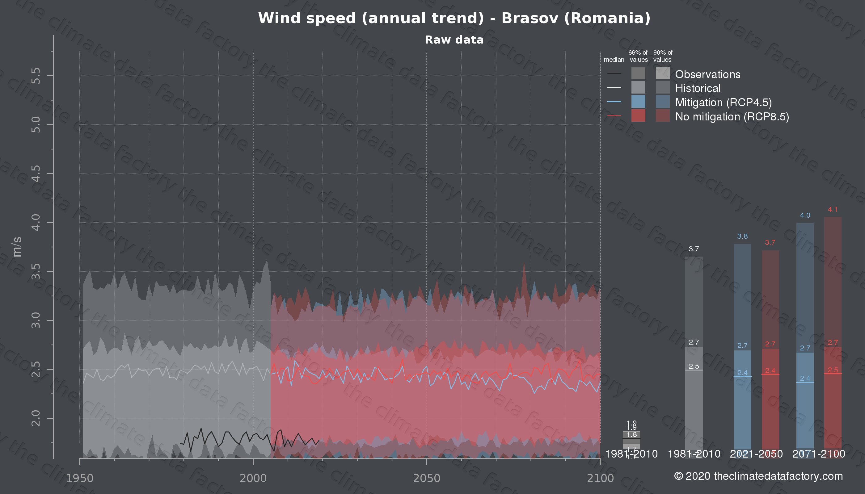 Graphic of projected wind speed for Brasov (Romania) under two climate change mitigation policy scenarios (RCP4.5, RCP8.5). Represented climate data are raw data from IPCC models. https://theclimatedatafactory.com