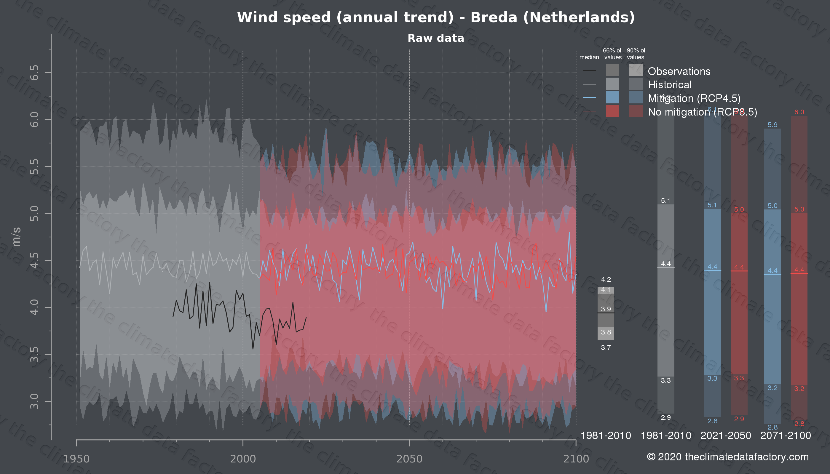 Graphic of projected wind speed for Breda (Netherlands) under two climate change mitigation policy scenarios (RCP4.5, RCP8.5). Represented climate data are raw data from IPCC models. https://theclimatedatafactory.com