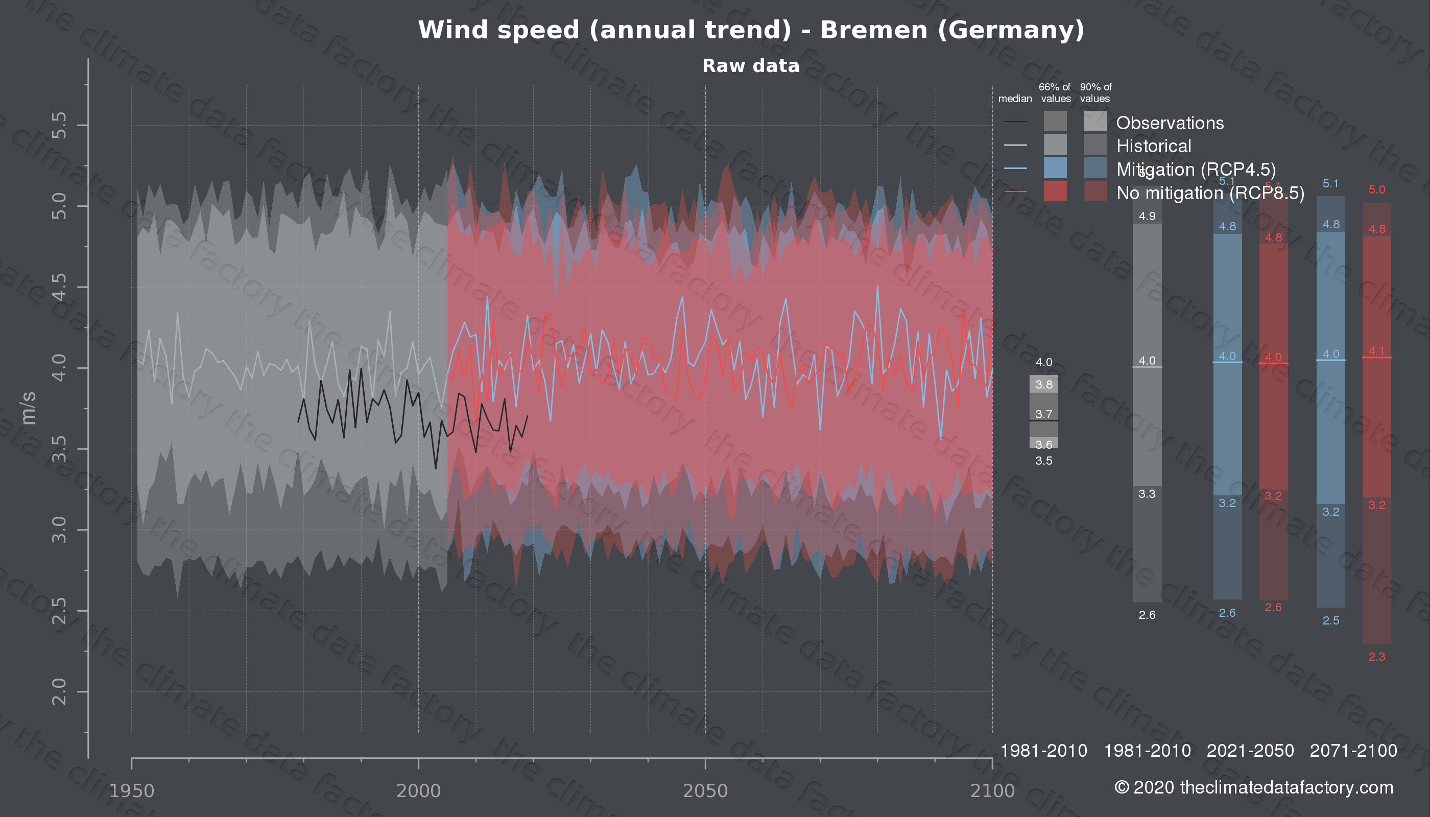 Graphic of projected wind speed for Bremen (Germany) under two climate change mitigation policy scenarios (RCP4.5, RCP8.5). Represented climate data are raw data from IPCC models. https://theclimatedatafactory.com
