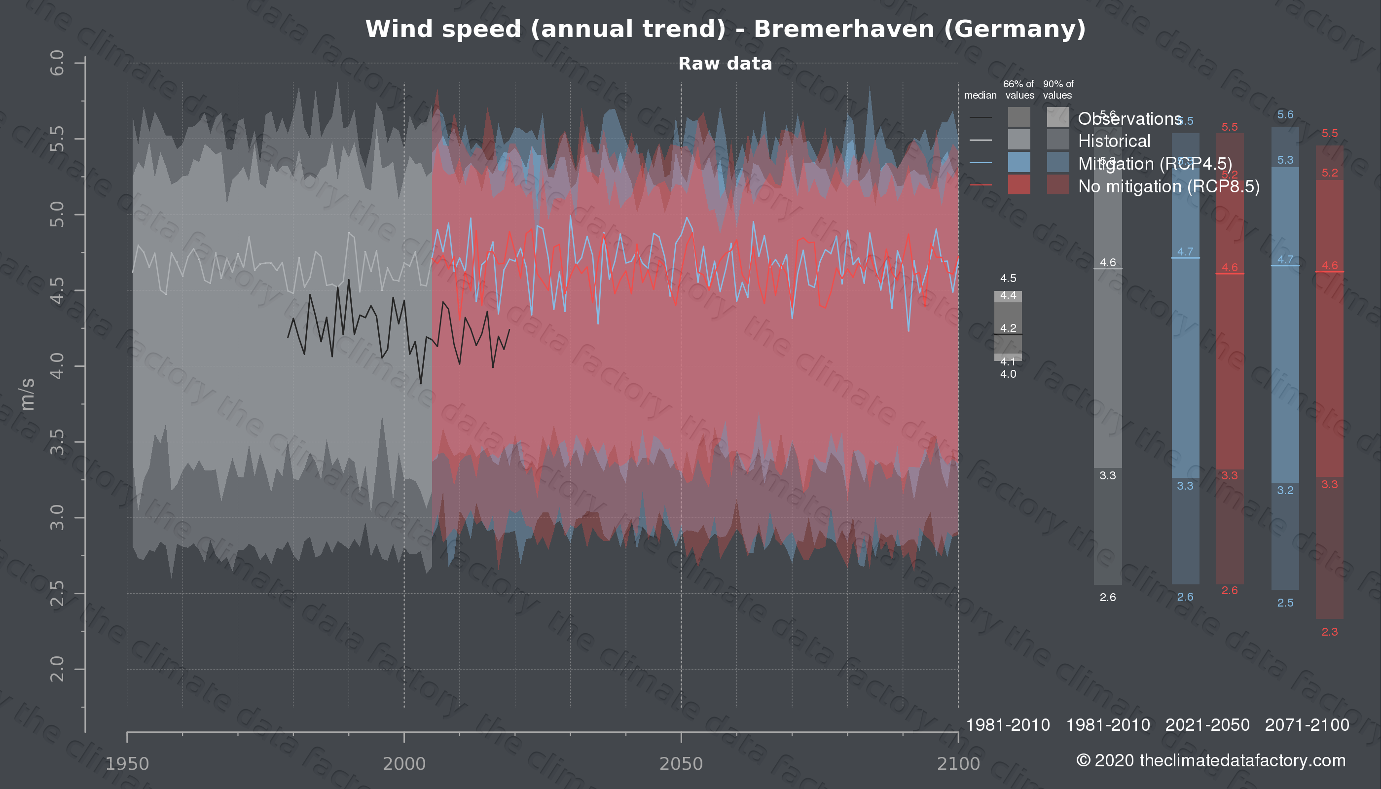 Graphic of projected wind speed for Bremerhaven (Germany) under two climate change mitigation policy scenarios (RCP4.5, RCP8.5). Represented climate data are raw data from IPCC models. https://theclimatedatafactory.com