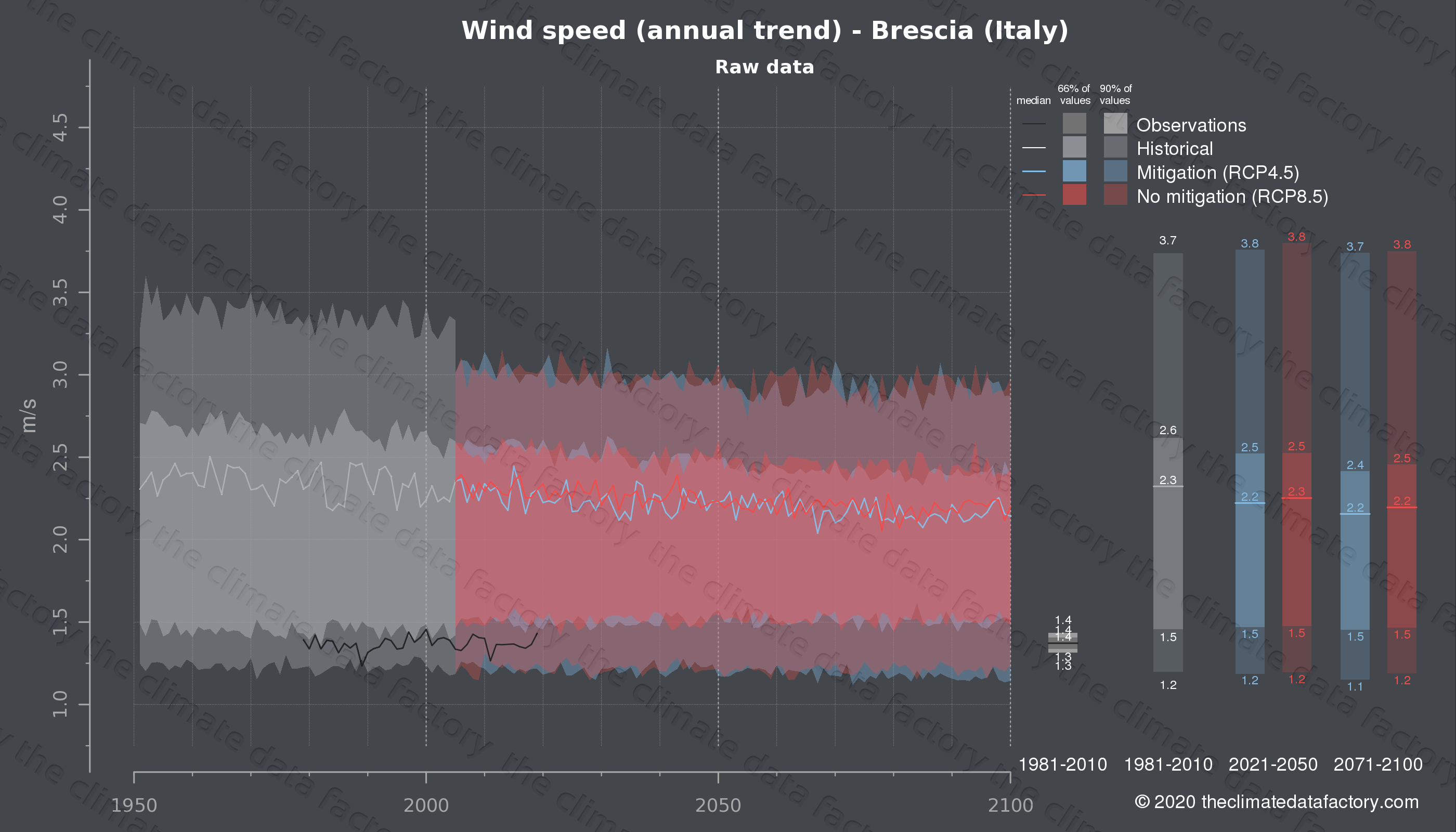 Graphic of projected wind speed for Brescia (Italy) under two climate change mitigation policy scenarios (RCP4.5, RCP8.5). Represented climate data are raw data from IPCC models. https://theclimatedatafactory.com