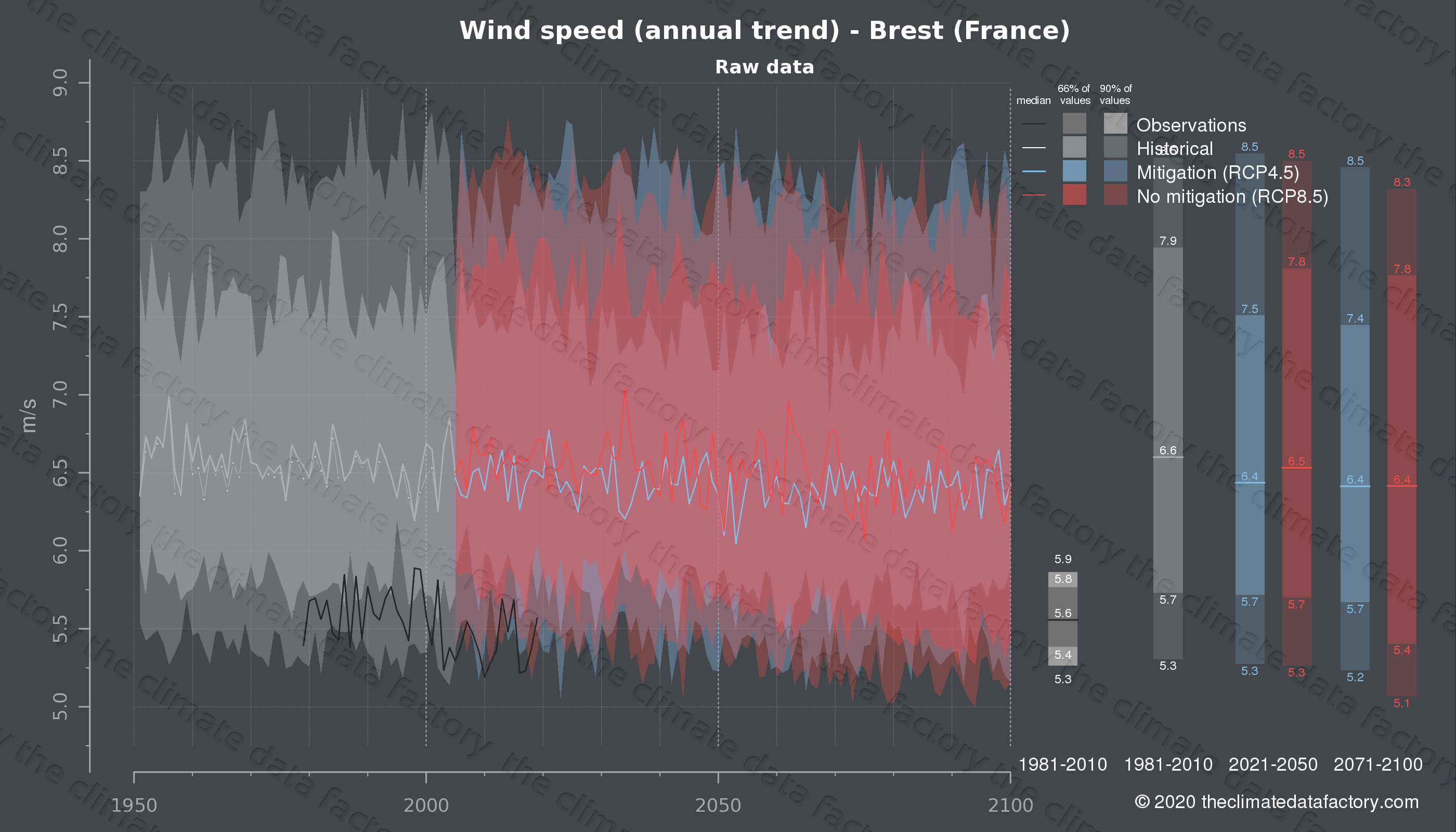 Graphic of projected wind speed for Brest (France) under two climate change mitigation policy scenarios (RCP4.5, RCP8.5). Represented climate data are raw data from IPCC models. https://theclimatedatafactory.com