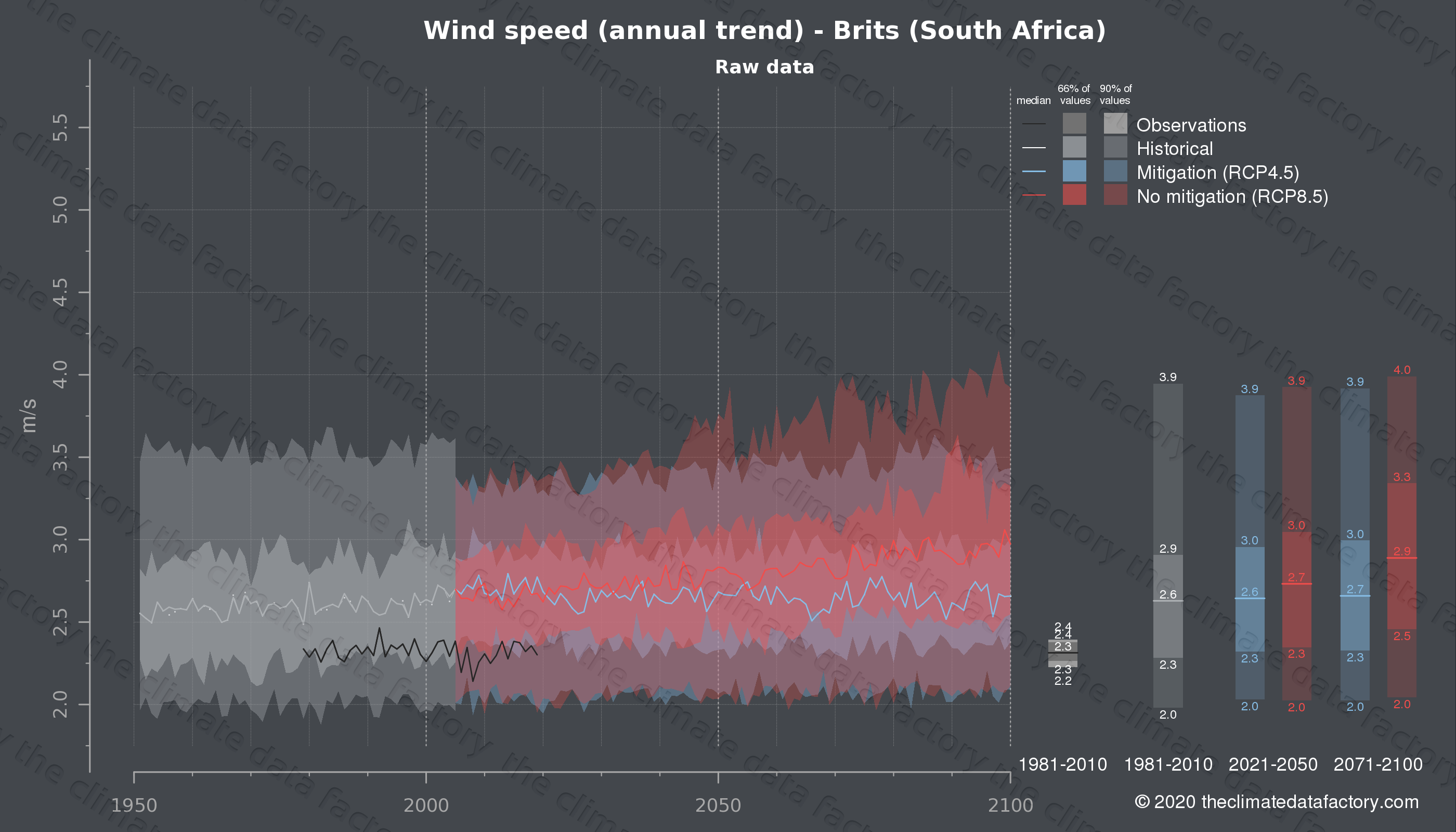 Graphic of projected wind speed for Brits (South Africa) under two climate change mitigation policy scenarios (RCP4.5, RCP8.5). Represented climate data are raw data from IPCC models. https://theclimatedatafactory.com