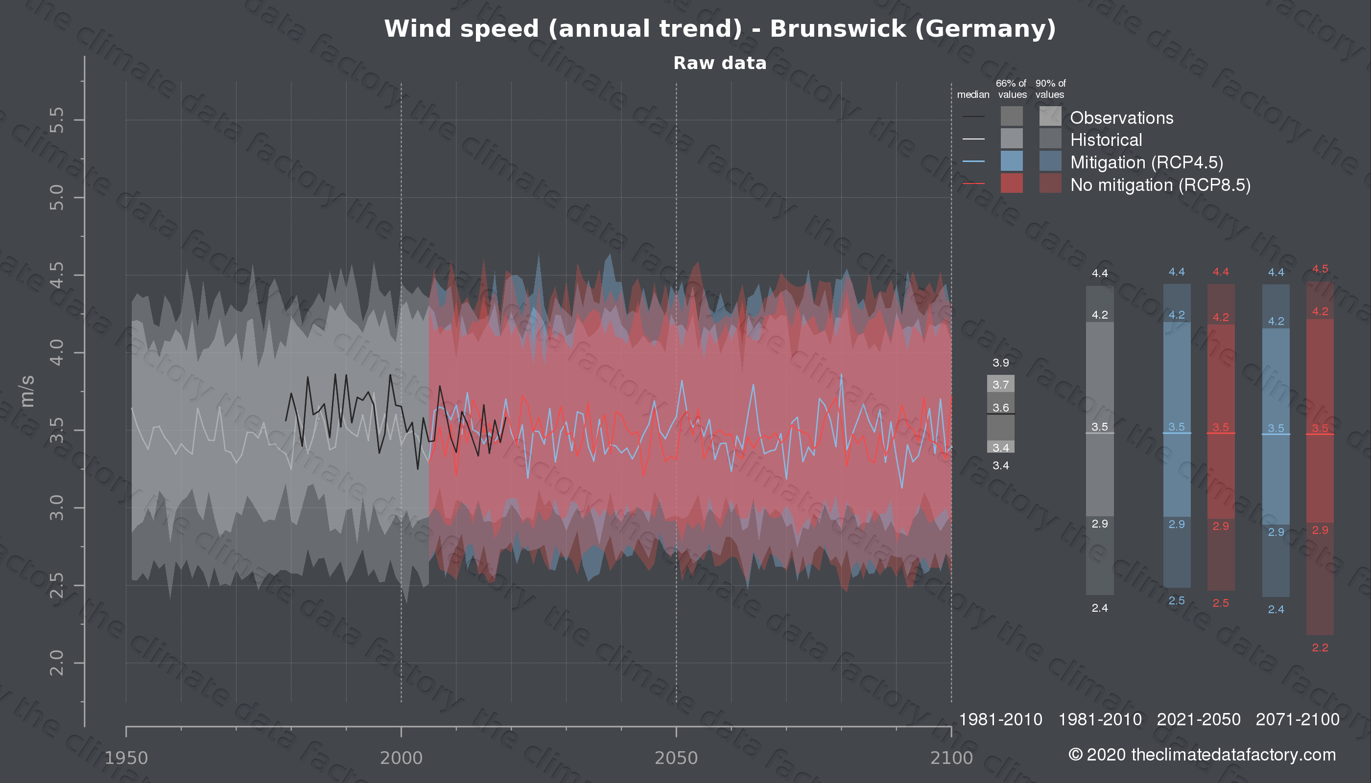 Graphic of projected wind speed for Brunswick (Germany) under two climate change mitigation policy scenarios (RCP4.5, RCP8.5). Represented climate data are raw data from IPCC models. https://theclimatedatafactory.com