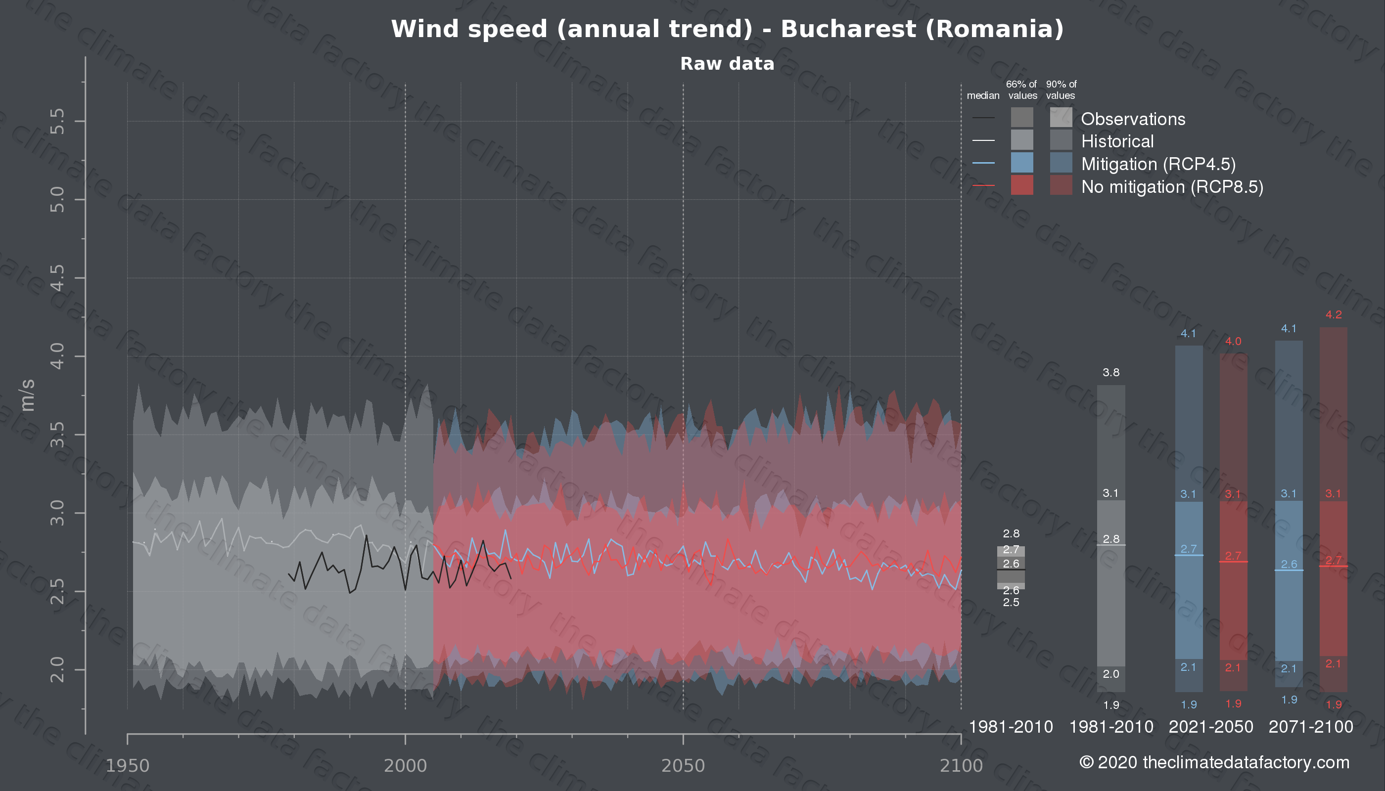 Graphic of projected wind speed for Bucharest (Romania) under two climate change mitigation policy scenarios (RCP4.5, RCP8.5). Represented climate data are raw data from IPCC models. https://theclimatedatafactory.com