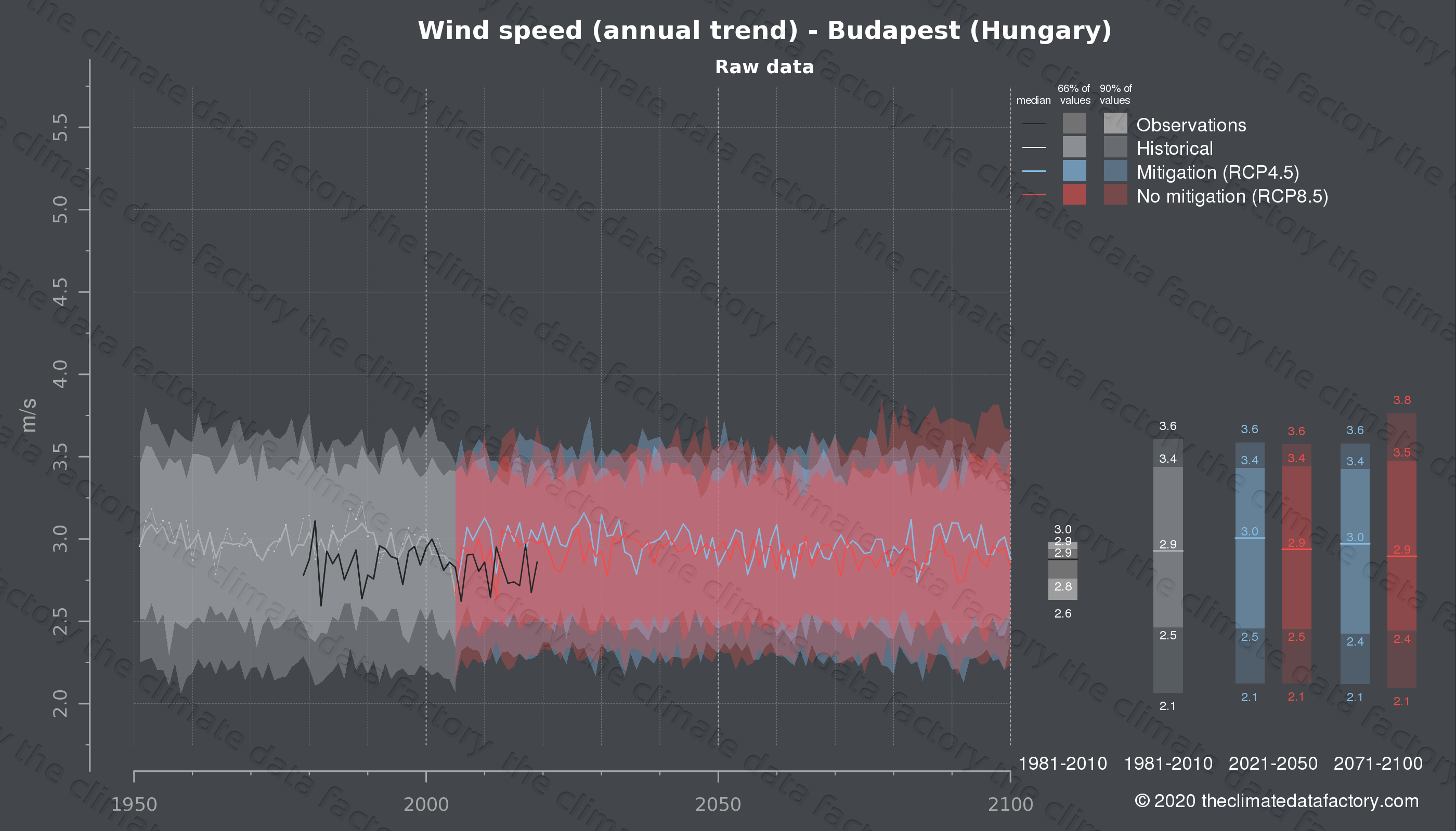 Graphic of projected wind speed for Budapest (Hungary) under two climate change mitigation policy scenarios (RCP4.5, RCP8.5). Represented climate data are raw data from IPCC models. https://theclimatedatafactory.com