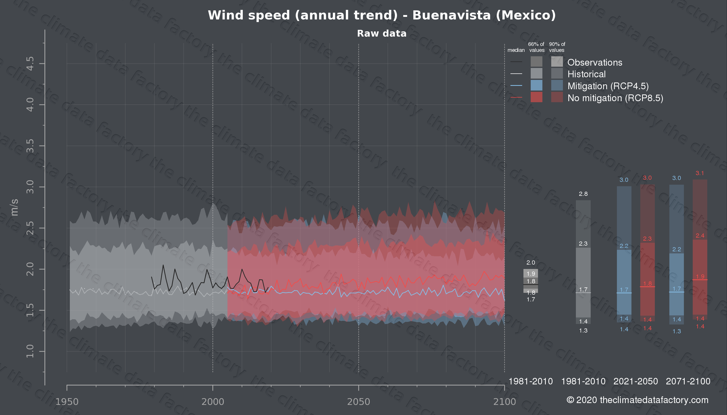 Graphic of projected wind speed for Buenavista (Mexico) under two climate change mitigation policy scenarios (RCP4.5, RCP8.5). Represented climate data are raw data from IPCC models. https://theclimatedatafactory.com