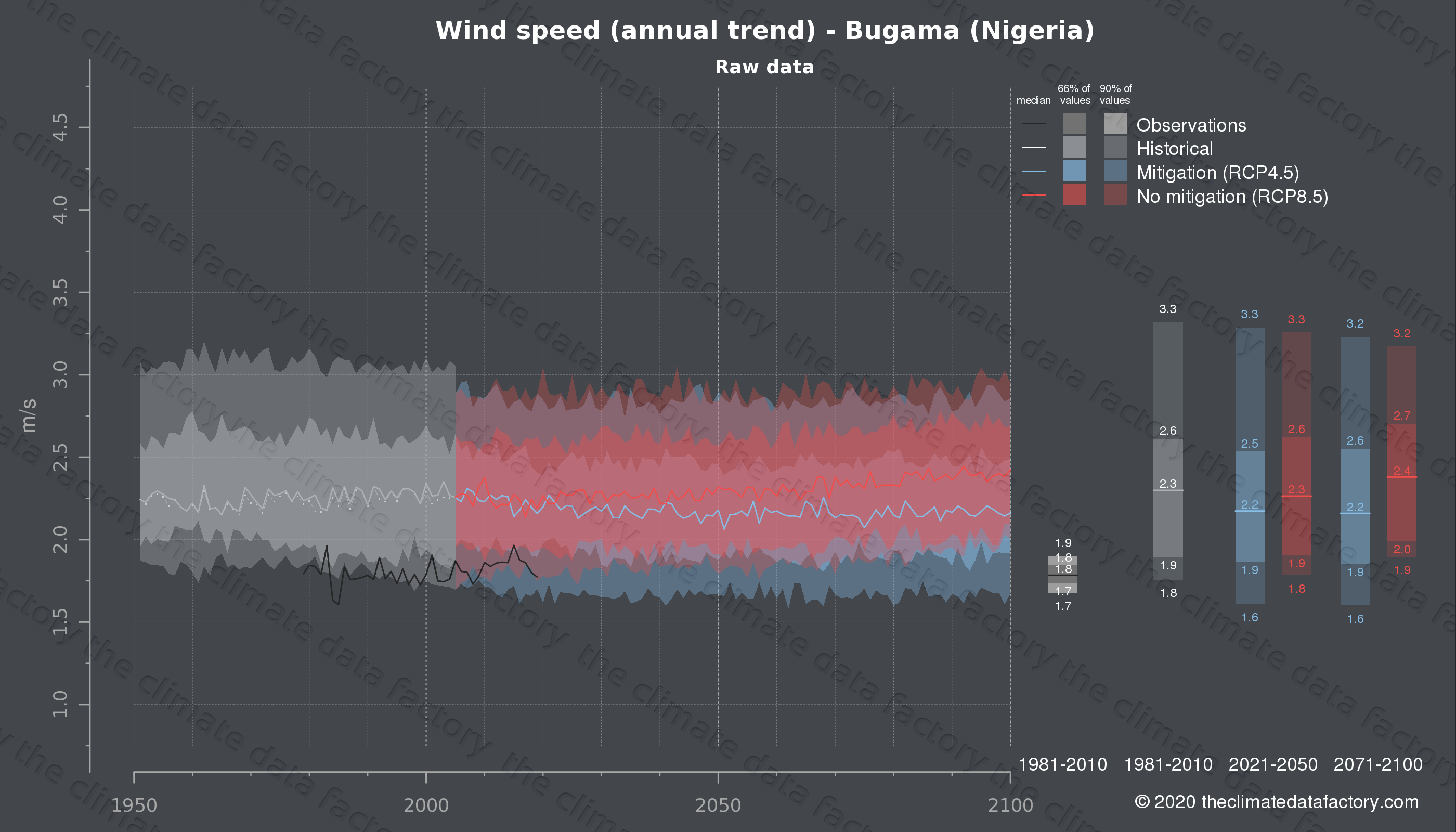 Graphic of projected wind speed for Bugama (Nigeria) under two climate change mitigation policy scenarios (RCP4.5, RCP8.5). Represented climate data are raw data from IPCC models. https://theclimatedatafactory.com