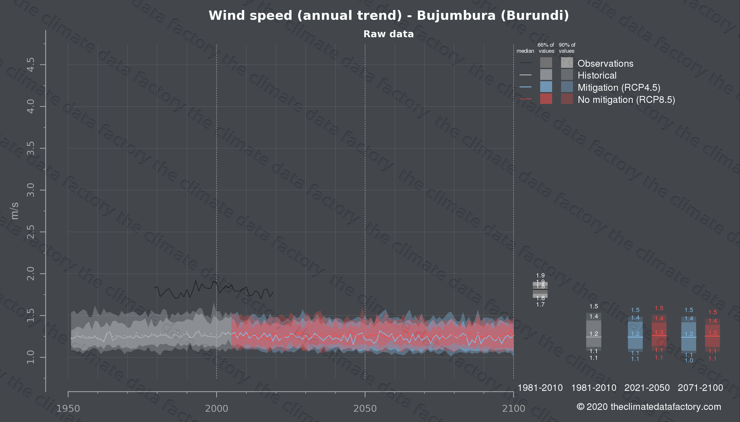 Graphic of projected wind speed for Bujumbura (Burundi) under two climate change mitigation policy scenarios (RCP4.5, RCP8.5). Represented climate data are raw data from IPCC models. https://theclimatedatafactory.com
