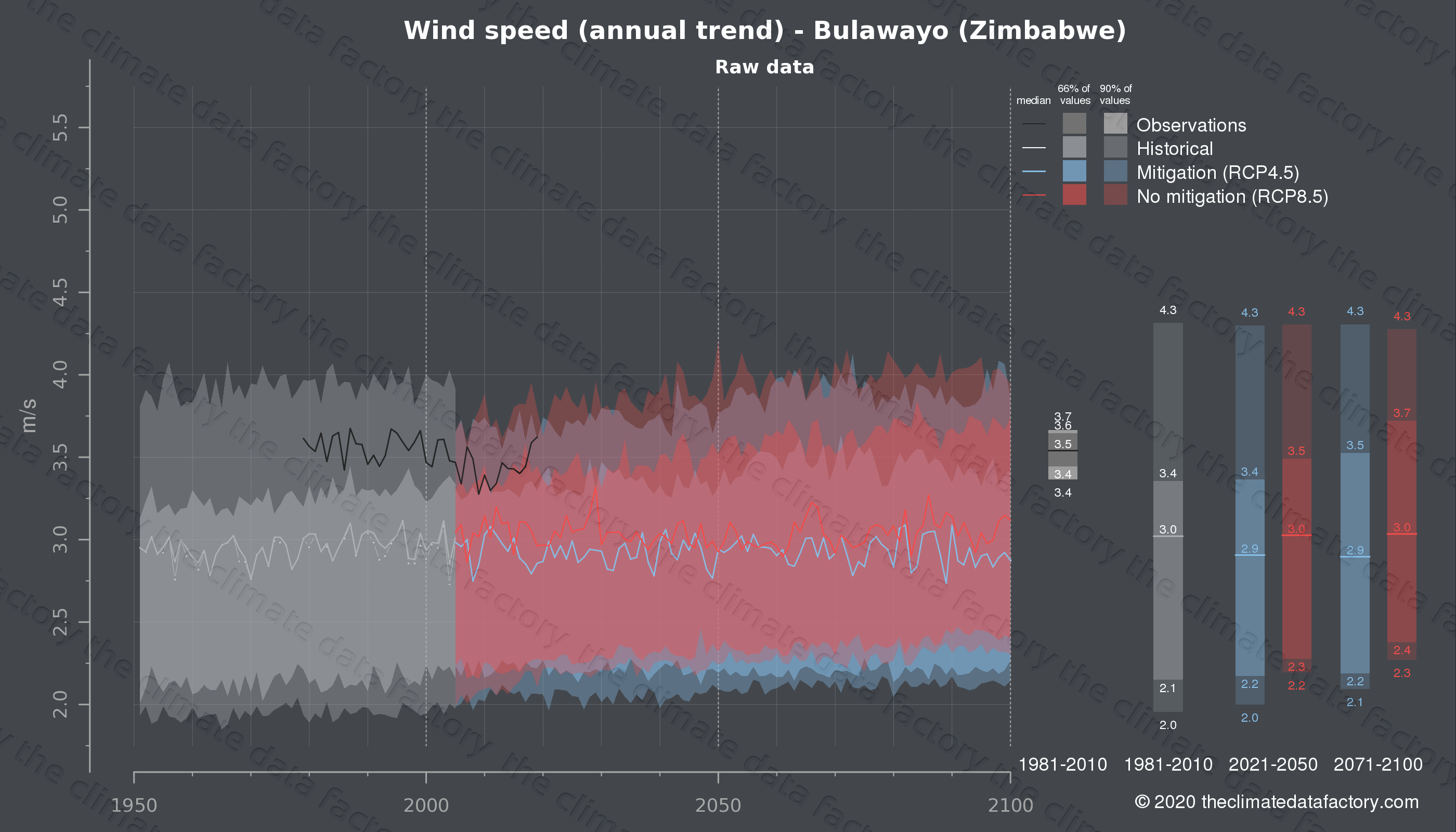 Graphic of projected wind speed for Bulawayo (Zimbabwe) under two climate change mitigation policy scenarios (RCP4.5, RCP8.5). Represented climate data are raw data from IPCC models. https://theclimatedatafactory.com