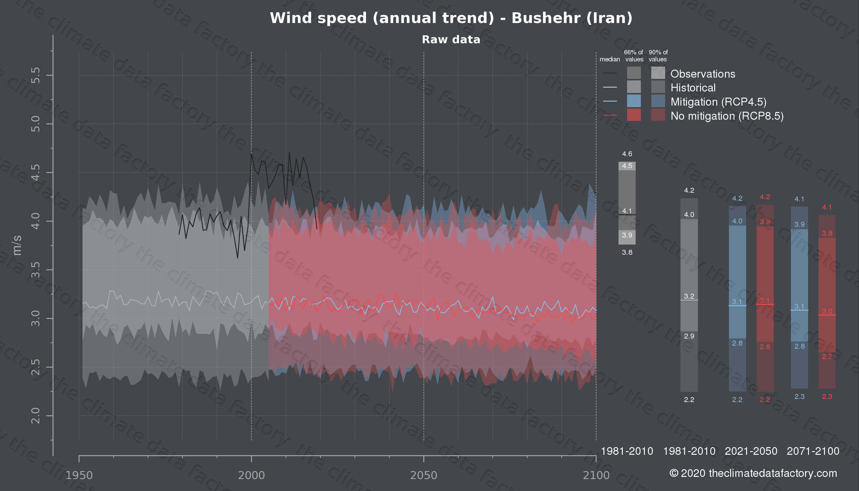 Graphic of projected wind speed for Bushehr (Iran) under two climate change mitigation policy scenarios (RCP4.5, RCP8.5). Represented climate data are raw data from IPCC models. https://theclimatedatafactory.com