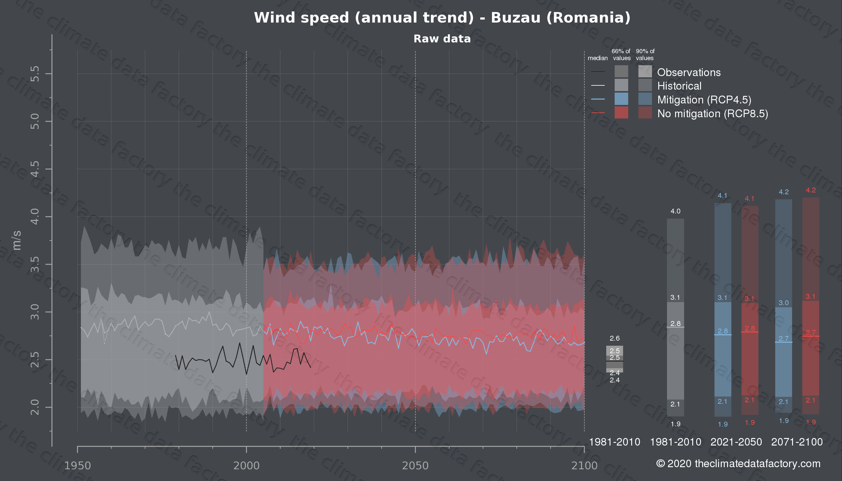 Graphic of projected wind speed for Buzau (Romania) under two climate change mitigation policy scenarios (RCP4.5, RCP8.5). Represented climate data are raw data from IPCC models. https://theclimatedatafactory.com