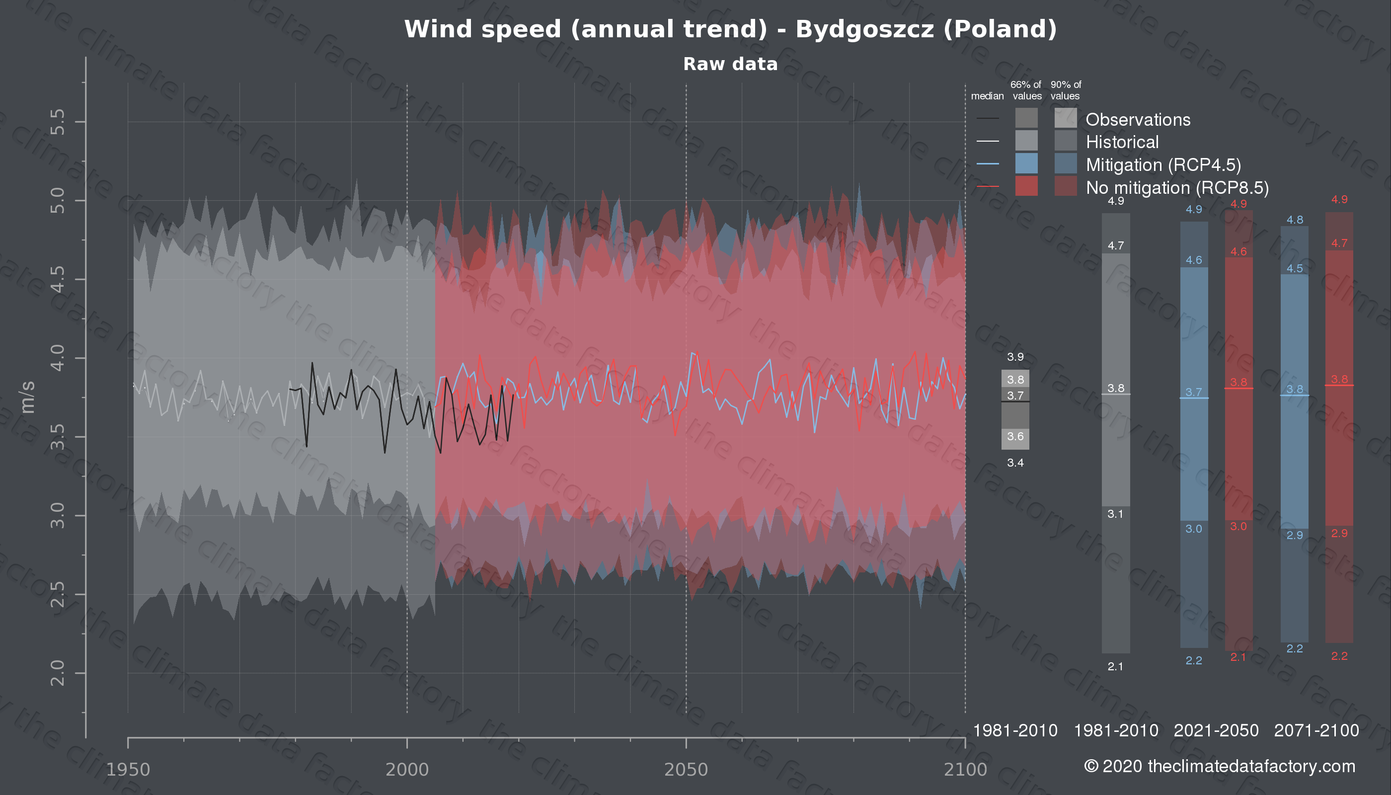 Graphic of projected wind speed for Bydgoszcz (Poland) under two climate change mitigation policy scenarios (RCP4.5, RCP8.5). Represented climate data are raw data from IPCC models. https://theclimatedatafactory.com