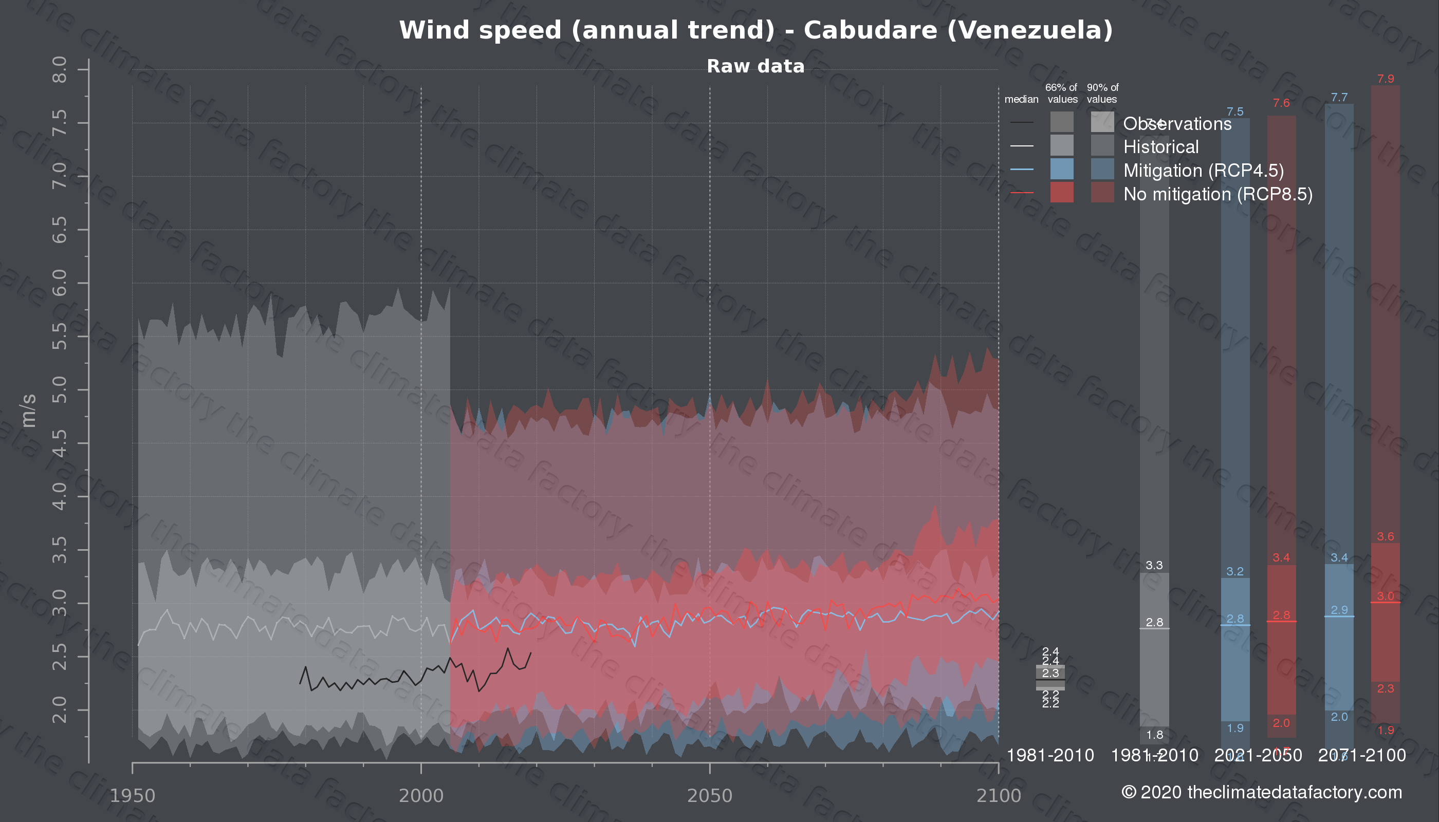 Graphic of projected wind speed for Cabudare (Venezuela) under two climate change mitigation policy scenarios (RCP4.5, RCP8.5). Represented climate data are raw data from IPCC models. https://theclimatedatafactory.com