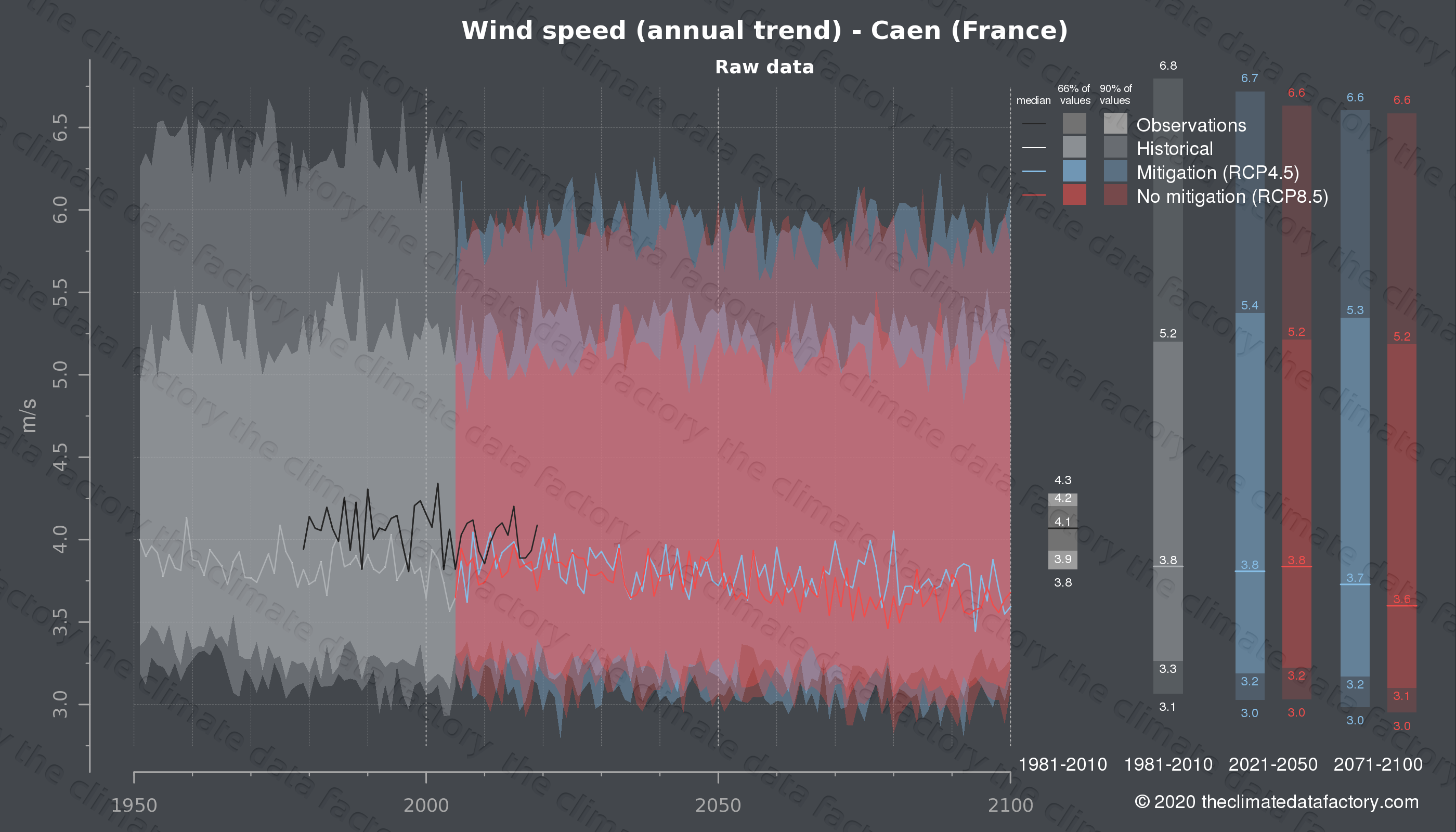 Graphic of projected wind speed for Caen (France) under two climate change mitigation policy scenarios (RCP4.5, RCP8.5). Represented climate data are raw data from IPCC models. https://theclimatedatafactory.com