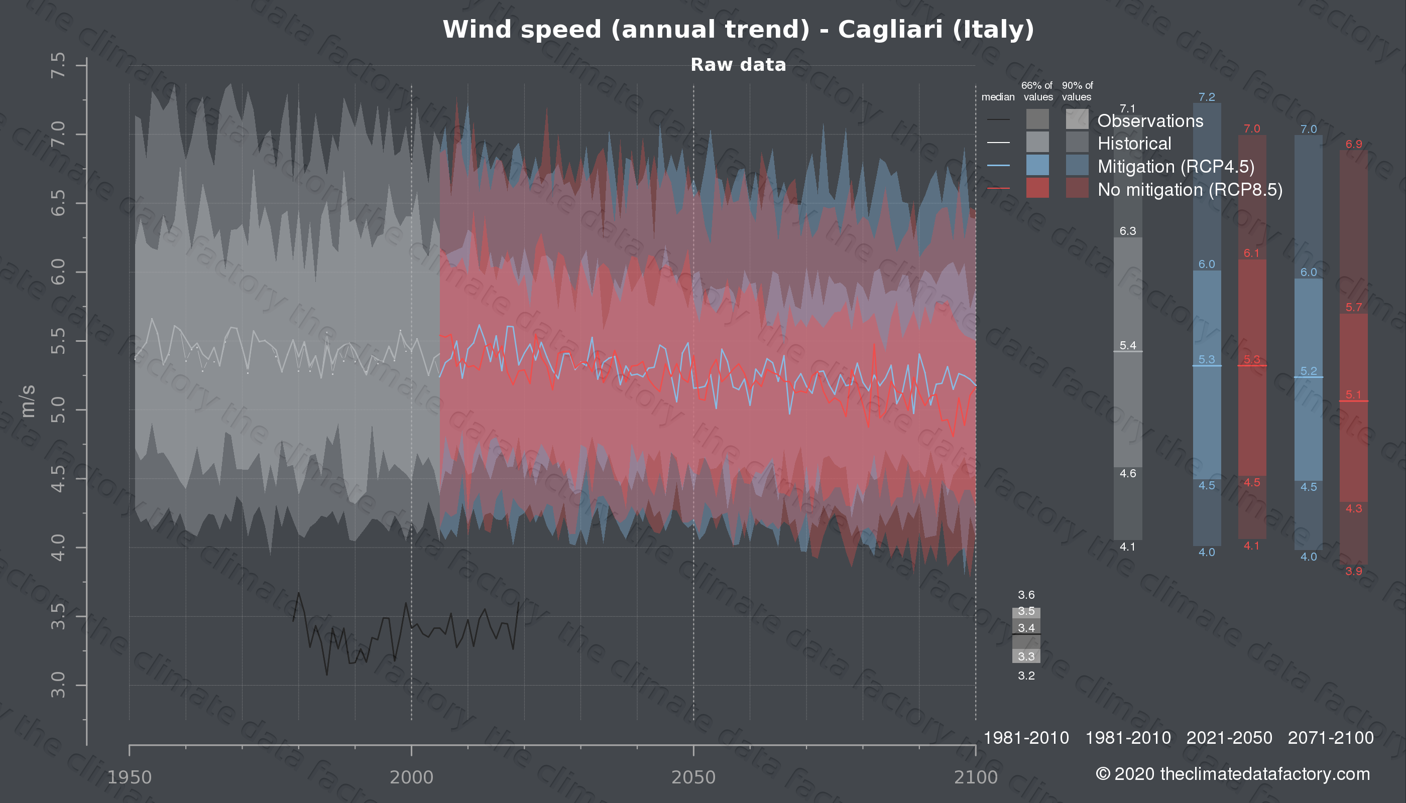 Graphic of projected wind speed for Cagliari (Italy) under two climate change mitigation policy scenarios (RCP4.5, RCP8.5). Represented climate data are raw data from IPCC models. https://theclimatedatafactory.com