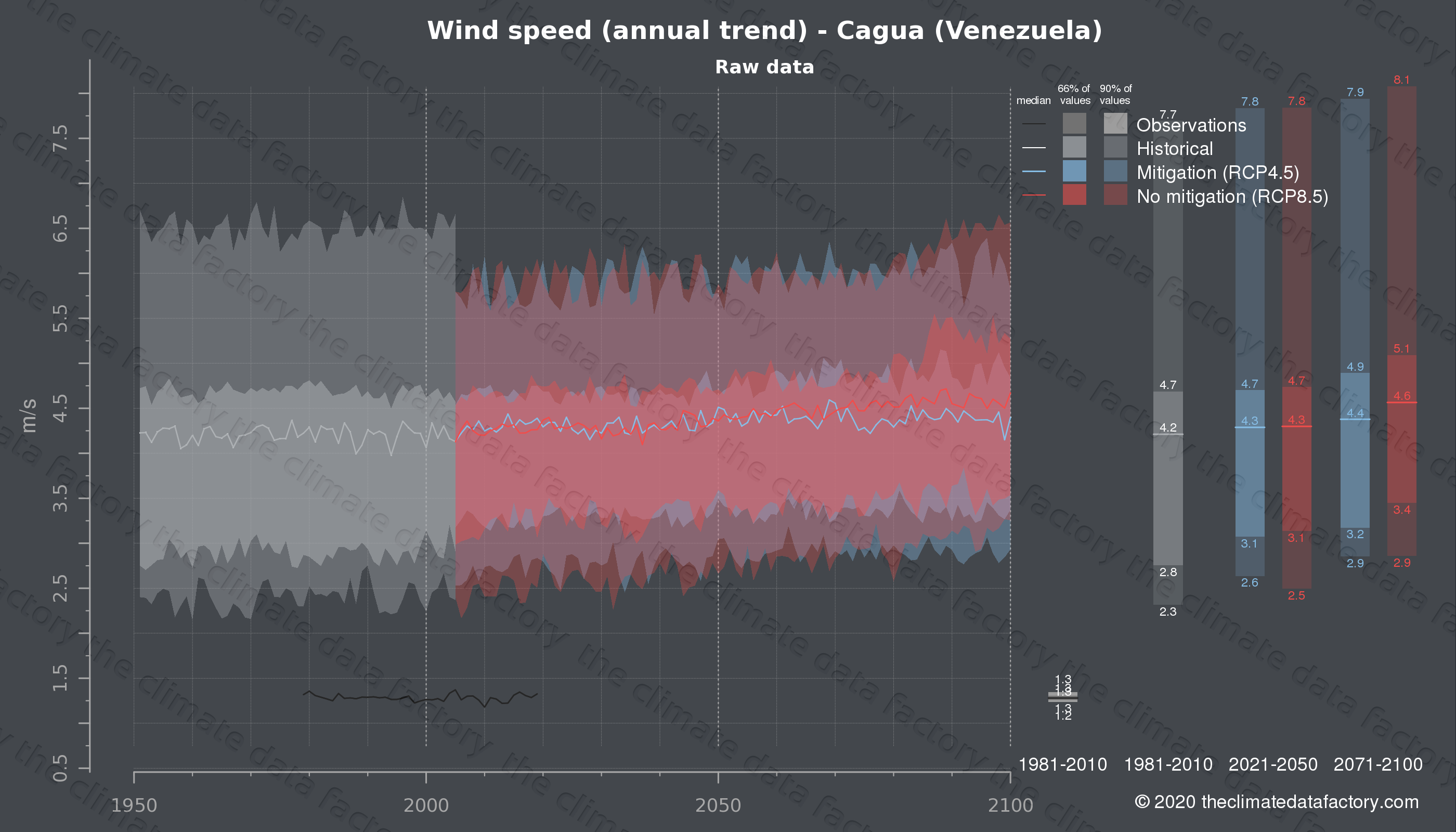 Graphic of projected wind speed for Cagua (Venezuela) under two climate change mitigation policy scenarios (RCP4.5, RCP8.5). Represented climate data are raw data from IPCC models. https://theclimatedatafactory.com