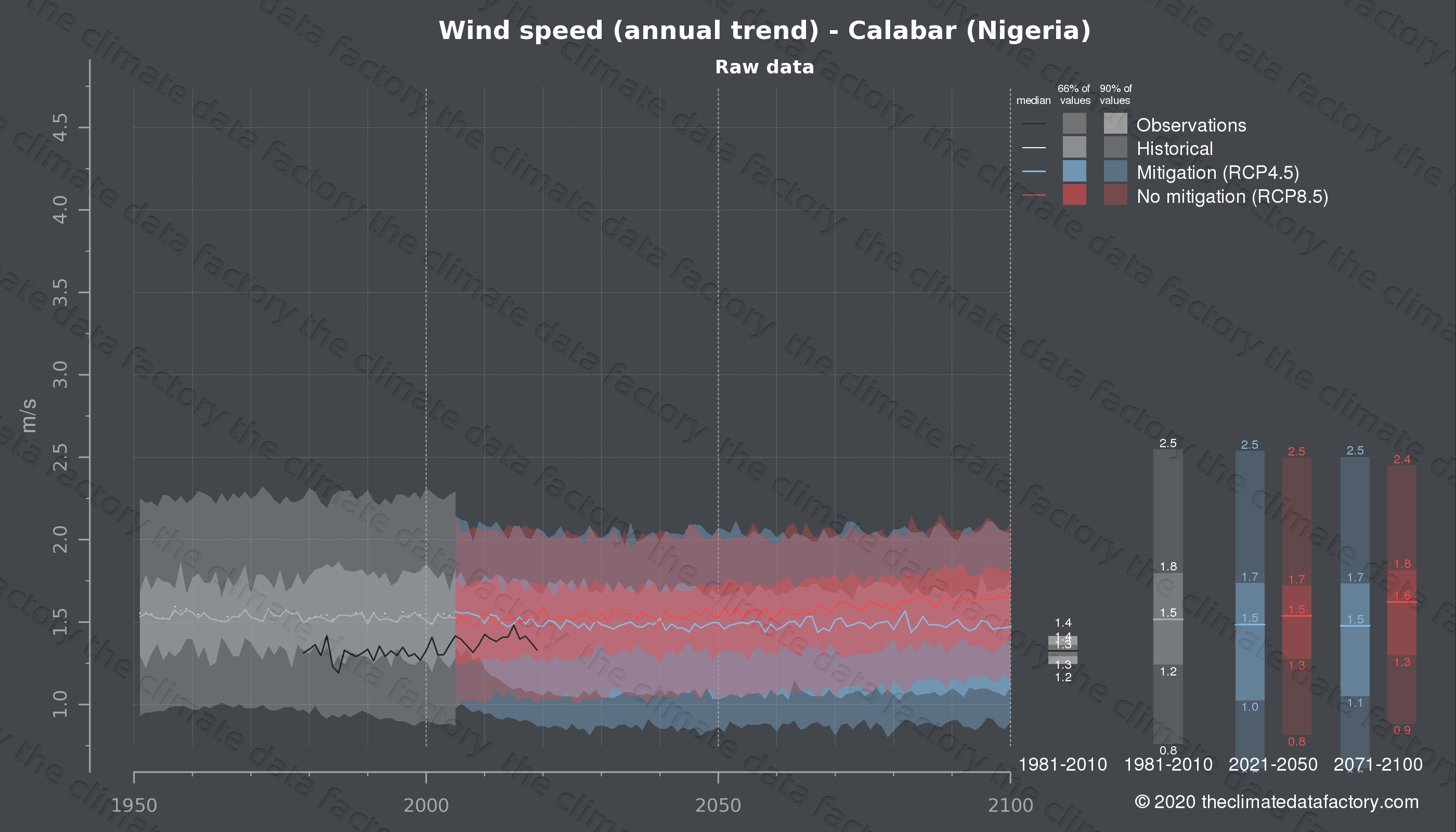 Graphic of projected wind speed for Calabar (Nigeria) under two climate change mitigation policy scenarios (RCP4.5, RCP8.5). Represented climate data are raw data from IPCC models. https://theclimatedatafactory.com