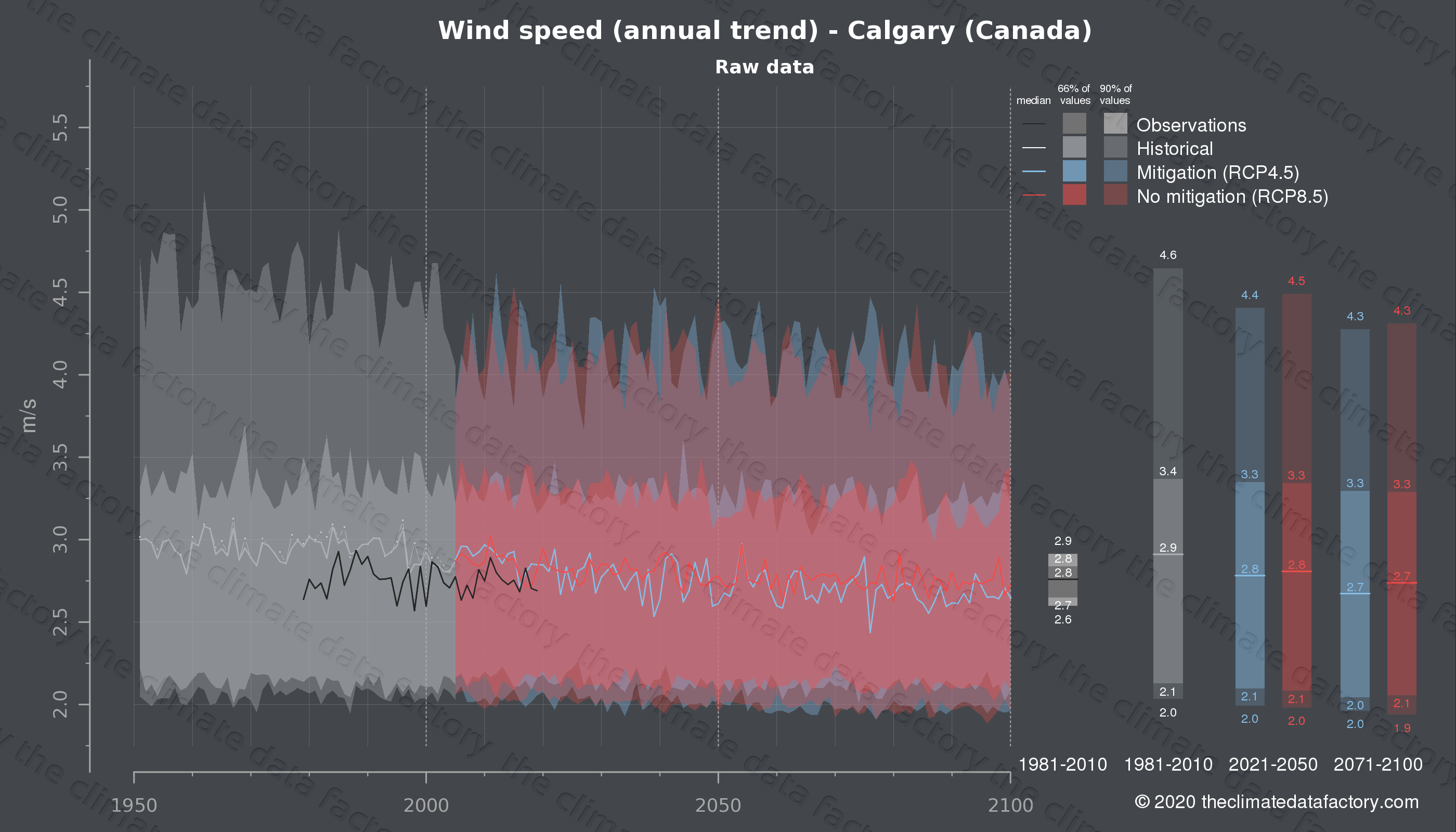 Graphic of projected wind speed for Calgary (Canada) under two climate change mitigation policy scenarios (RCP4.5, RCP8.5). Represented climate data are raw data from IPCC models. https://theclimatedatafactory.com