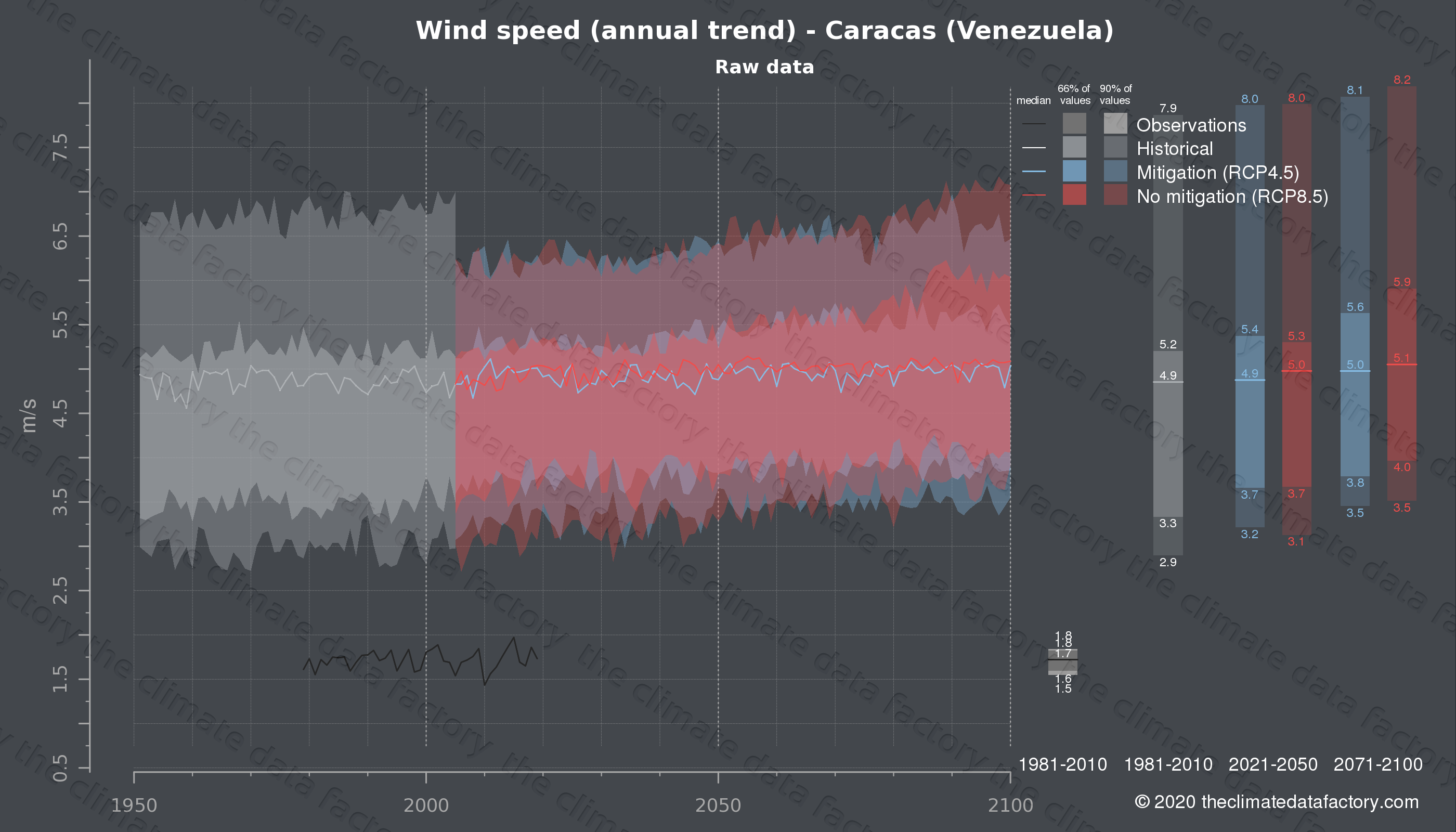 Graphic of projected wind speed for Caracas (Venezuela) under two climate change mitigation policy scenarios (RCP4.5, RCP8.5). Represented climate data are raw data from IPCC models. https://theclimatedatafactory.com