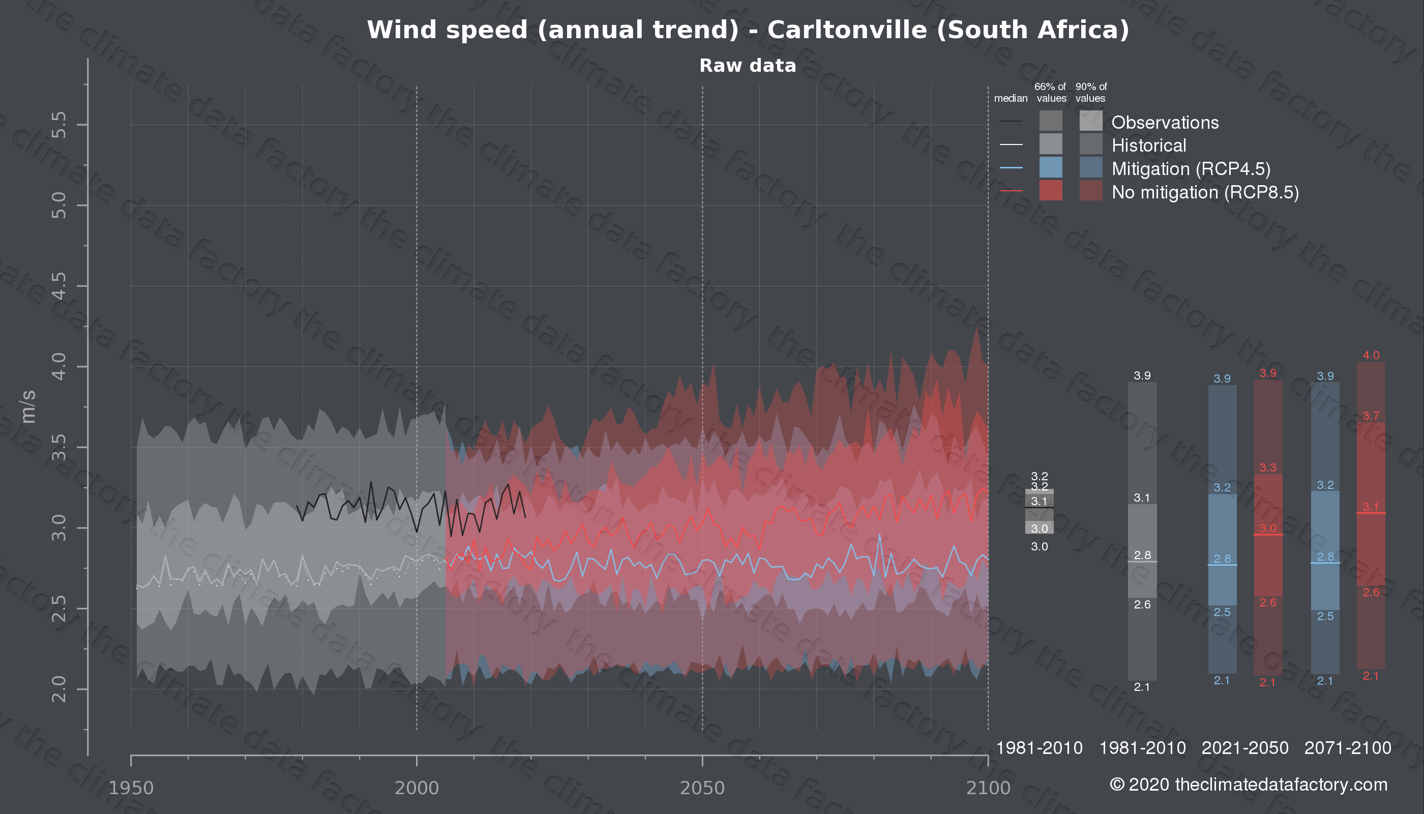 Graphic of projected wind speed for Carltonville (South Africa) under two climate change mitigation policy scenarios (RCP4.5, RCP8.5). Represented climate data are raw data from IPCC models. https://theclimatedatafactory.com