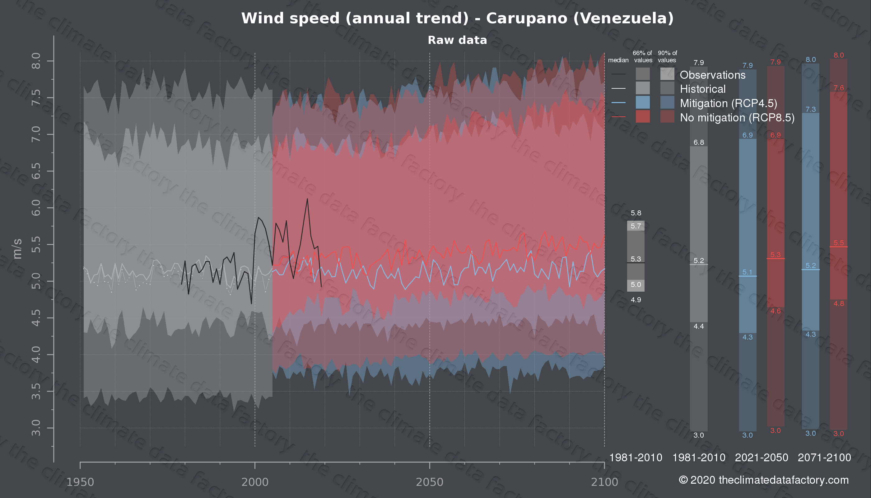 Graphic of projected wind speed for Carupano (Venezuela) under two climate change mitigation policy scenarios (RCP4.5, RCP8.5). Represented climate data are raw data from IPCC models. https://theclimatedatafactory.com
