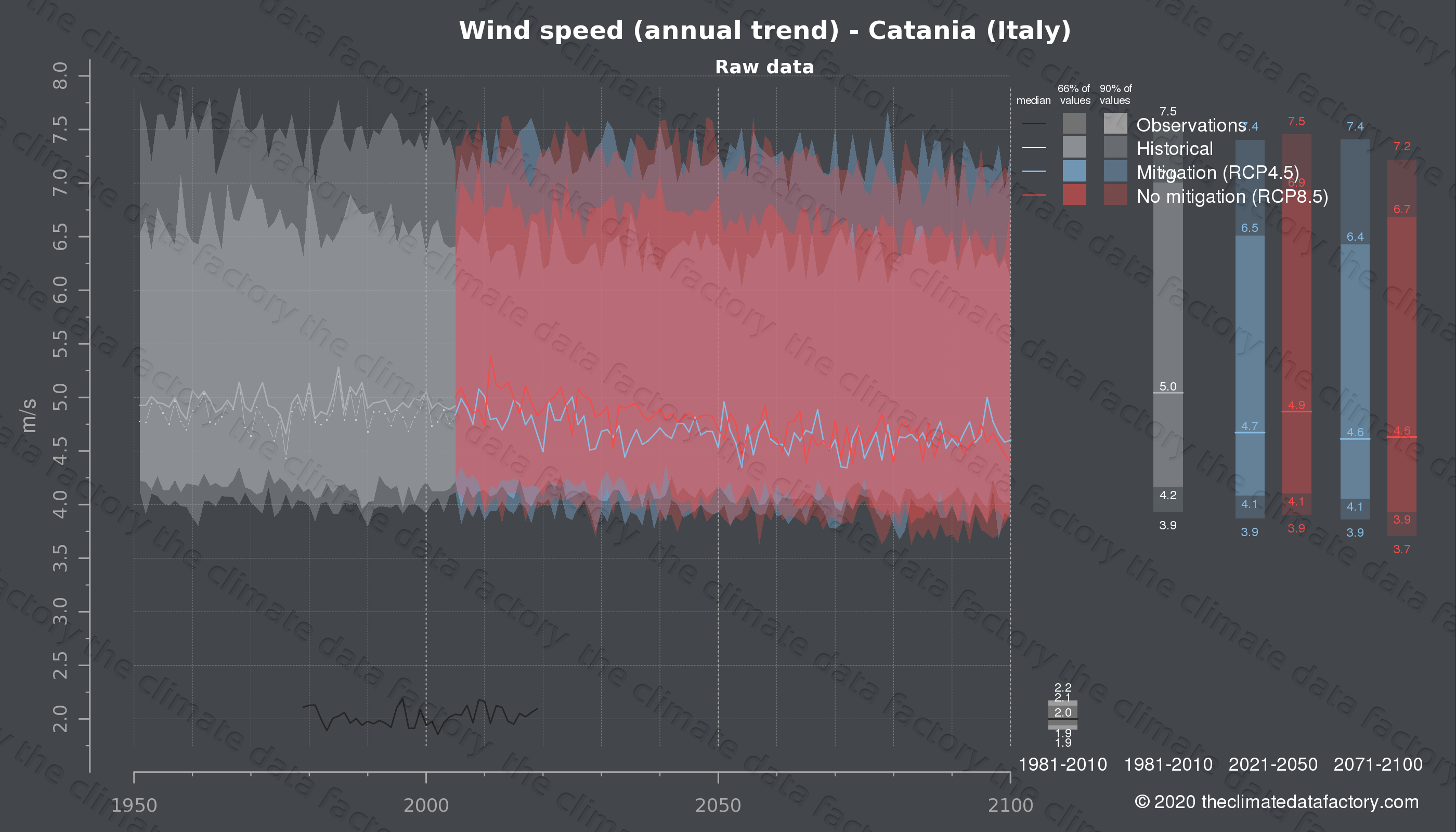 Graphic of projected wind speed for Catania (Italy) under two climate change mitigation policy scenarios (RCP4.5, RCP8.5). Represented climate data are raw data from IPCC models. https://theclimatedatafactory.com