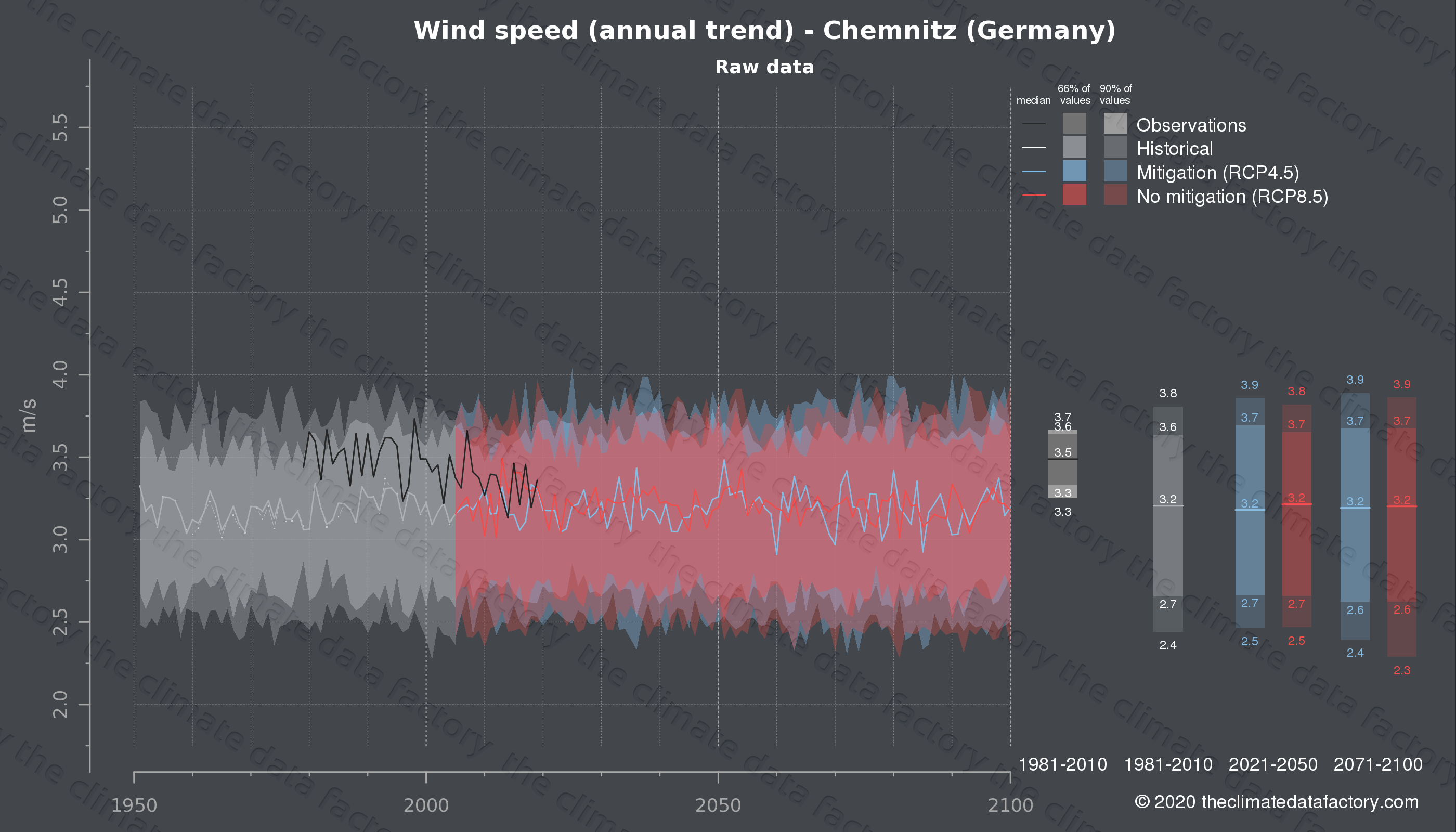 Graphic of projected wind speed for Chemnitz (Germany) under two climate change mitigation policy scenarios (RCP4.5, RCP8.5). Represented climate data are raw data from IPCC models. https://theclimatedatafactory.com