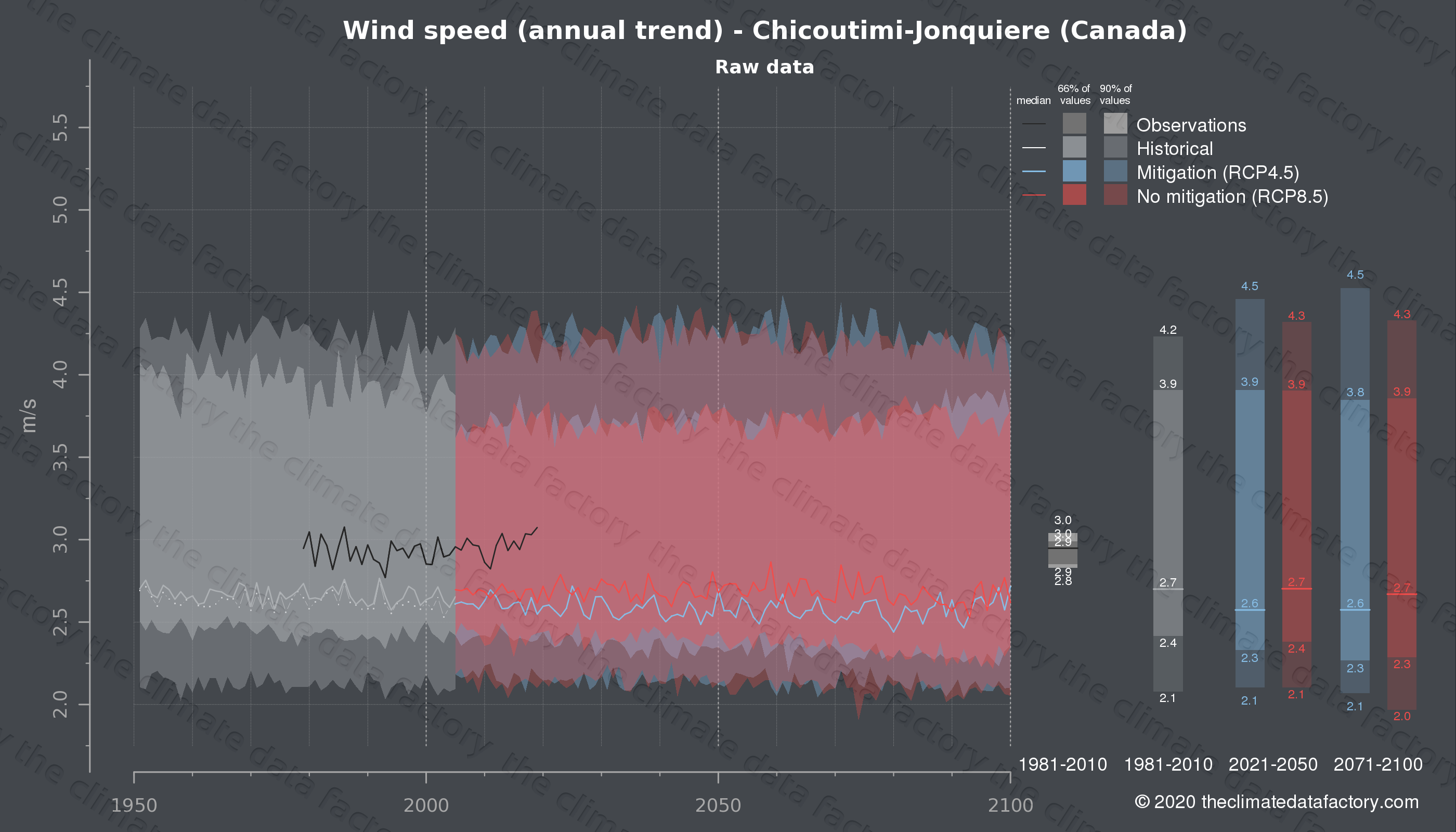 Graphic of projected wind speed for Chicoutimi-Jonquiere (Canada) under two climate change mitigation policy scenarios (RCP4.5, RCP8.5). Represented climate data are raw data from IPCC models. https://theclimatedatafactory.com