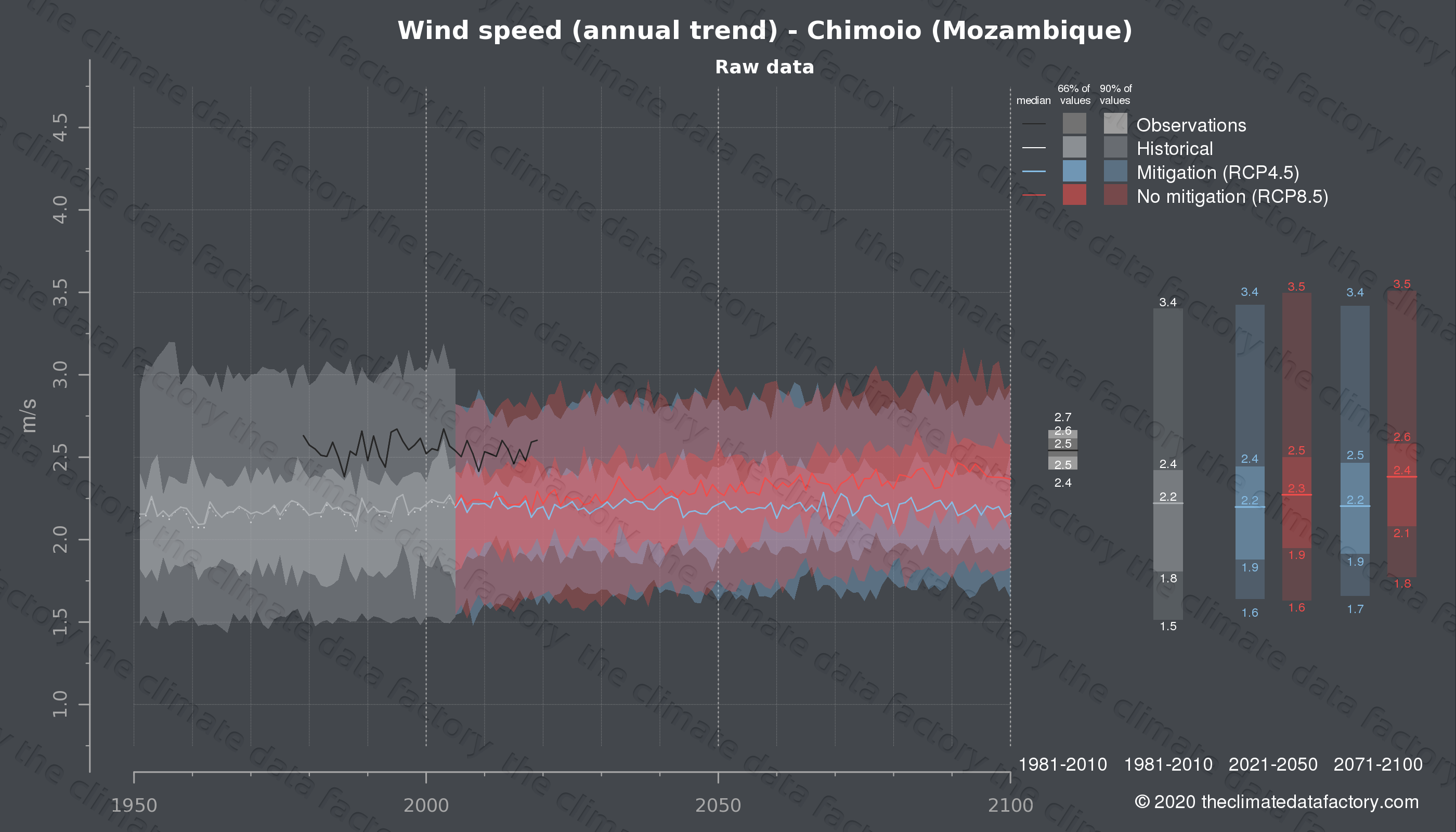 Graphic of projected wind speed for Chimoio (Mozambique) under two climate change mitigation policy scenarios (RCP4.5, RCP8.5). Represented climate data are raw data from IPCC models. https://theclimatedatafactory.com