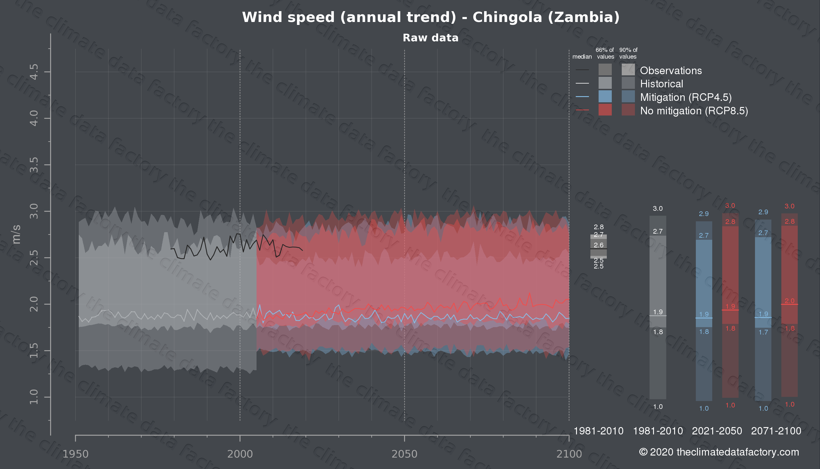 Graphic of projected wind speed for Chingola (Zambia) under two climate change mitigation policy scenarios (RCP4.5, RCP8.5). Represented climate data are raw data from IPCC models. https://theclimatedatafactory.com
