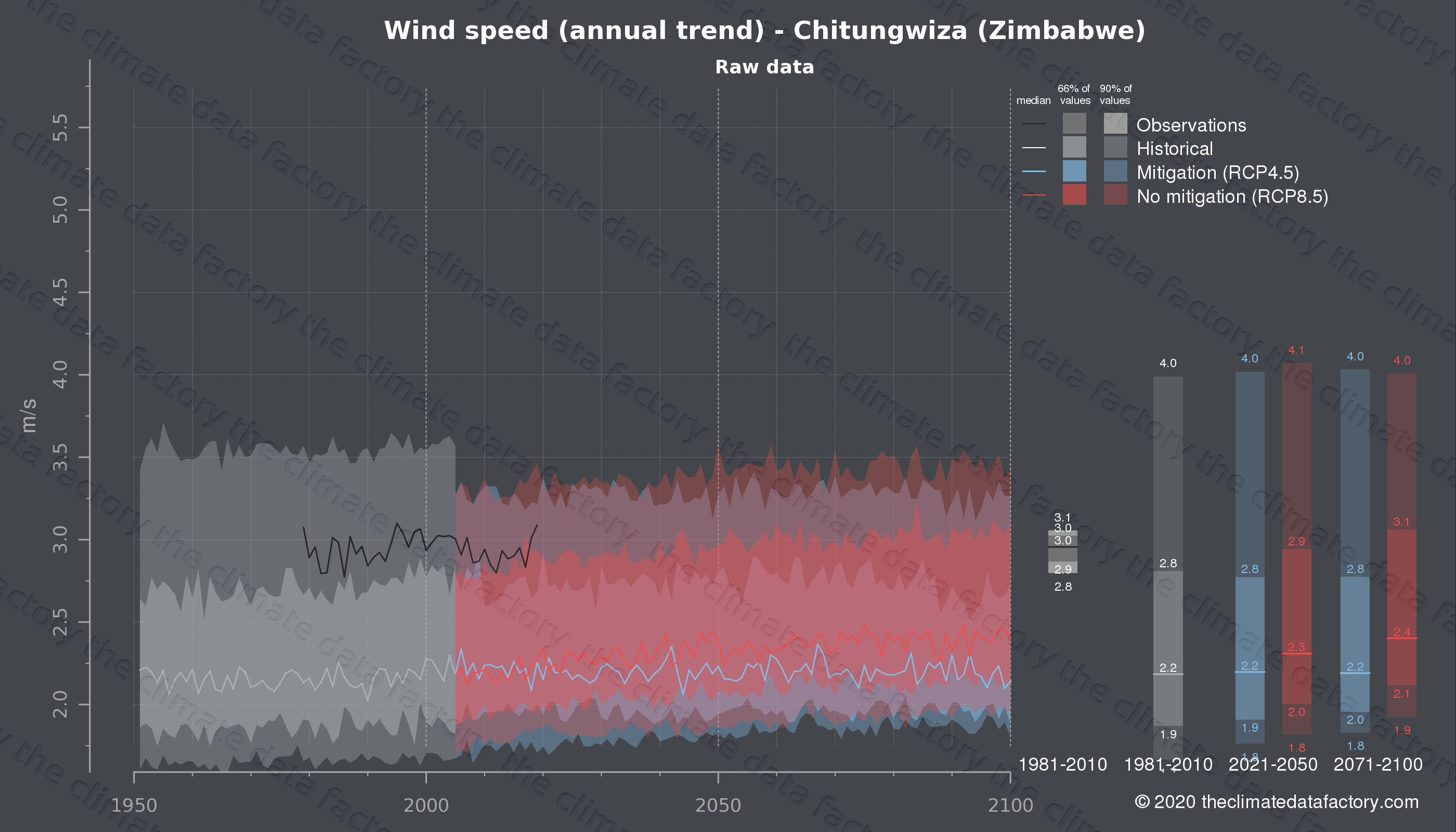 Graphic of projected wind speed for Chitungwiza (Zimbabwe) under two climate change mitigation policy scenarios (RCP4.5, RCP8.5). Represented climate data are raw data from IPCC models. https://theclimatedatafactory.com