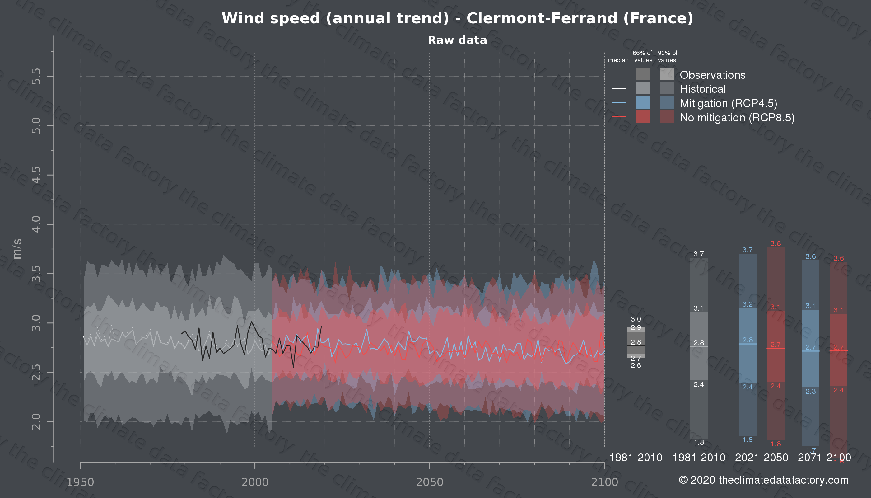 Graphic of projected wind speed for Clermont-Ferrand (France) under two climate change mitigation policy scenarios (RCP4.5, RCP8.5). Represented climate data are raw data from IPCC models. https://theclimatedatafactory.com